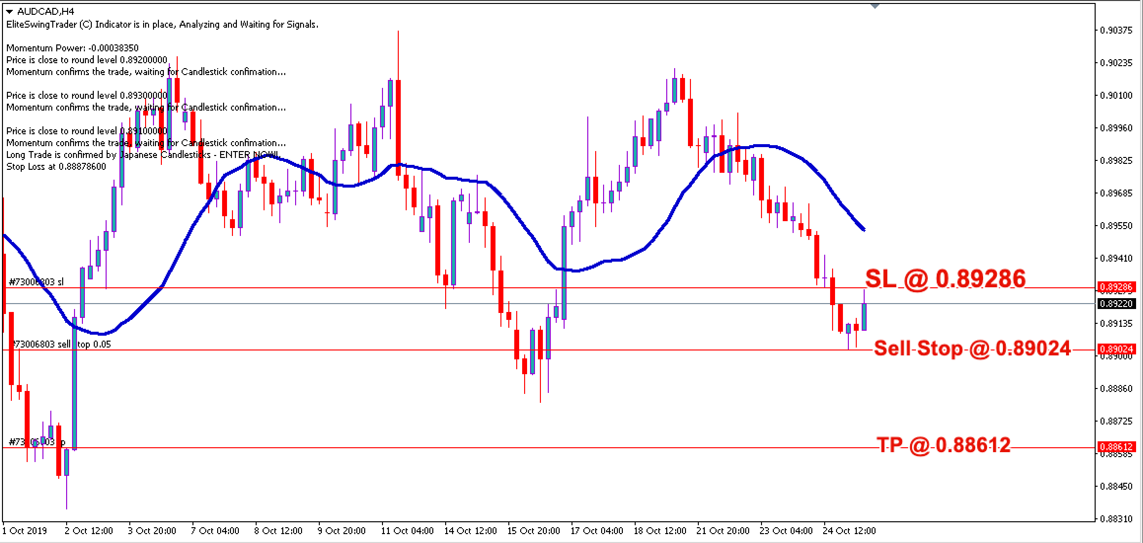 Free Forex Trade Signals AUDCAD – 25th Oct 2019
