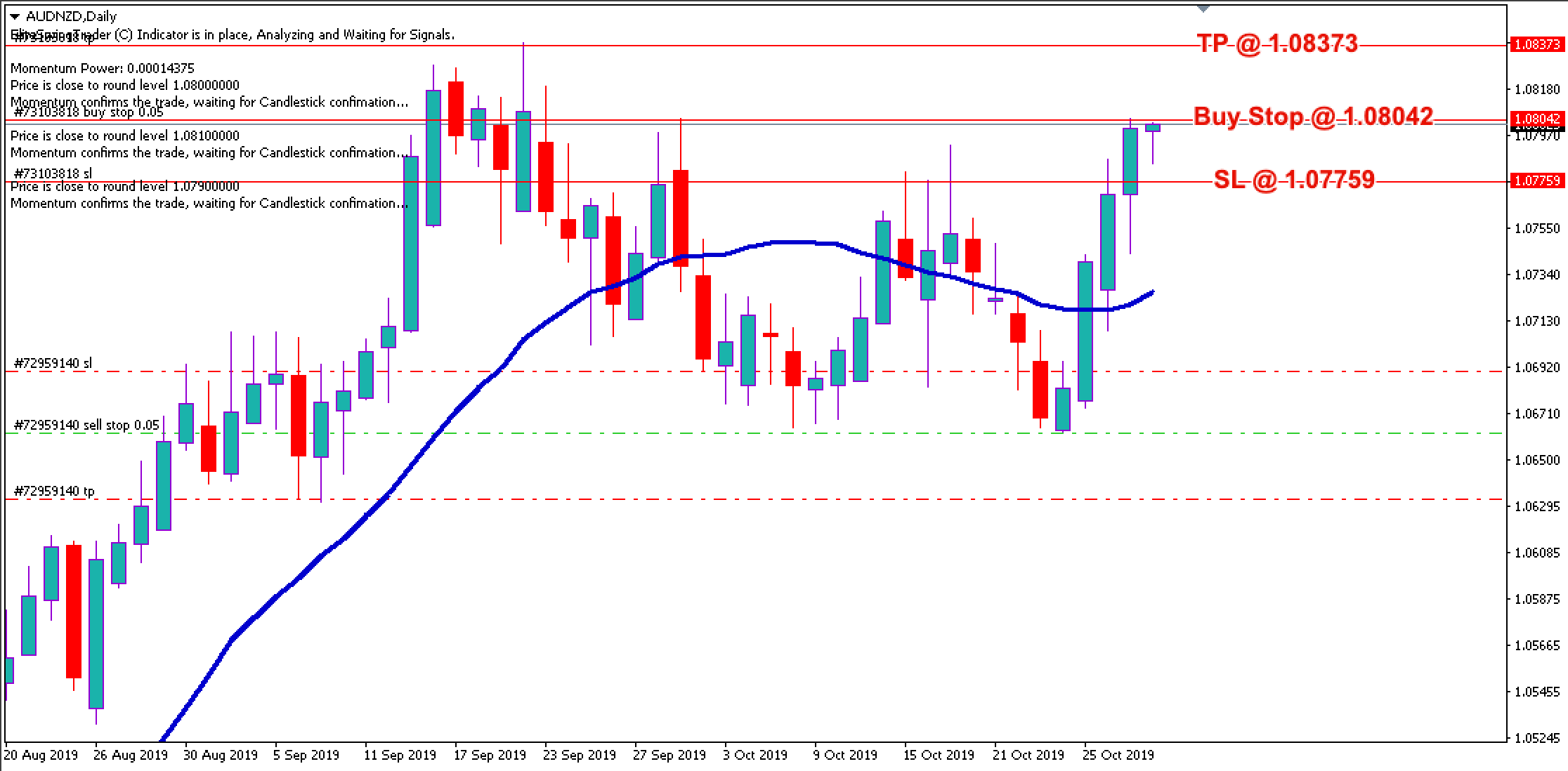 Free Forex Trade Signals AUDNZD – 30th Oct 2019