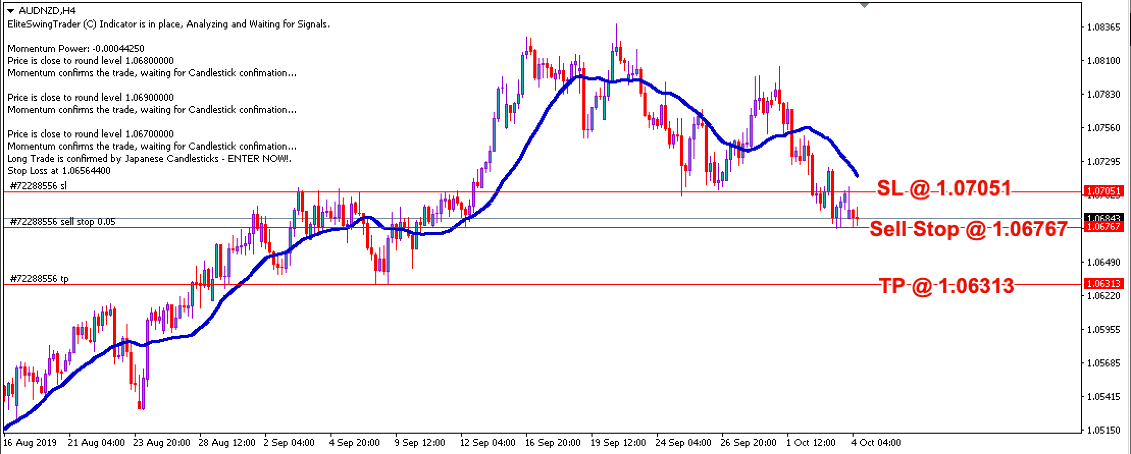 Free Forex Trade Signals AUDNZD – 4th Oct 2019