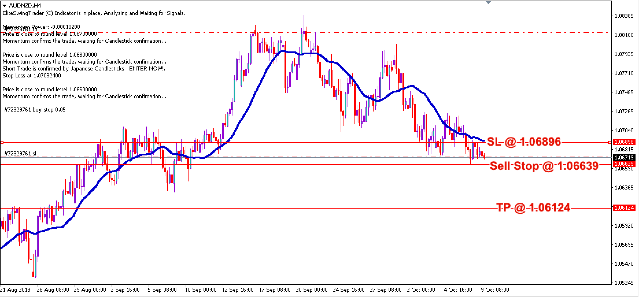 Free Forex Trade Signals AUDNZD – 9th Oct 2019