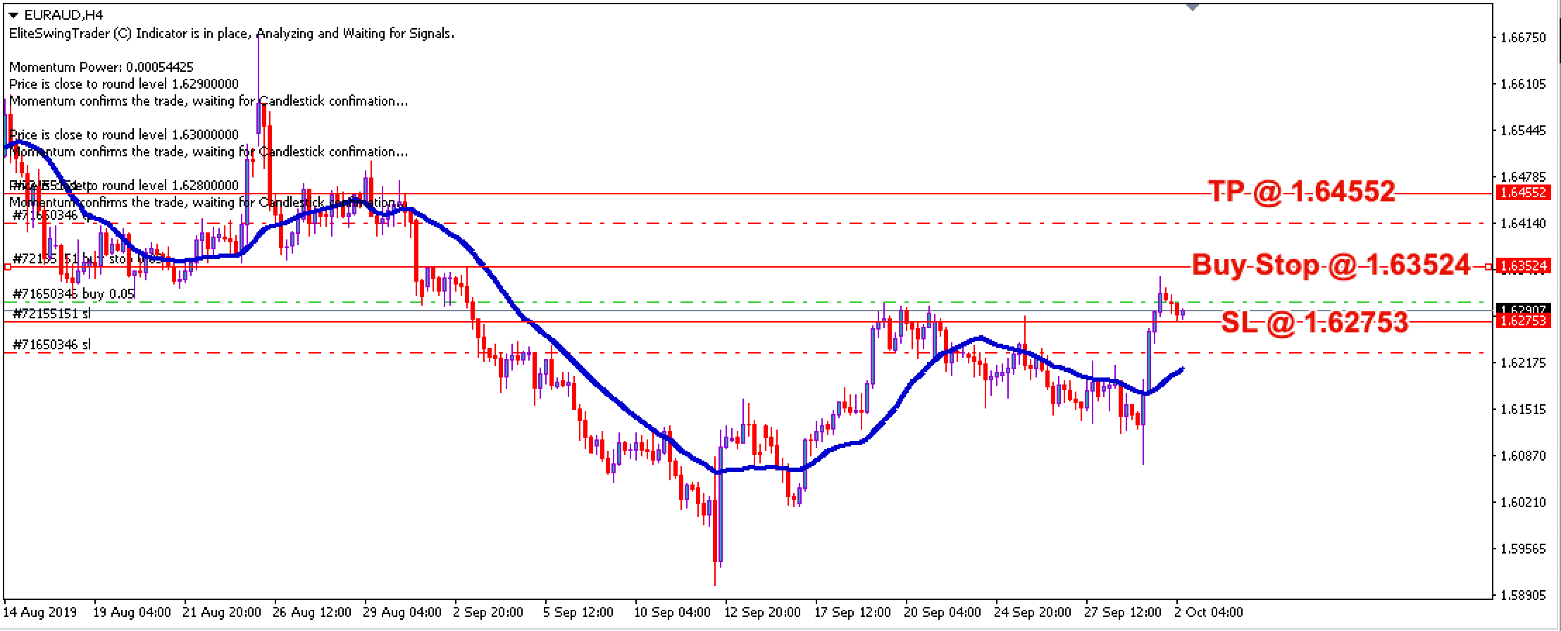 Free Forex Trade Signals EURAUD – 2nd Oct 2019