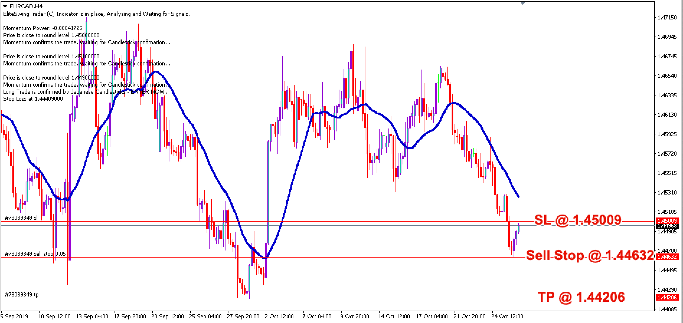 Free Forex Trade Signals EURCAD – 28th Oct 2019