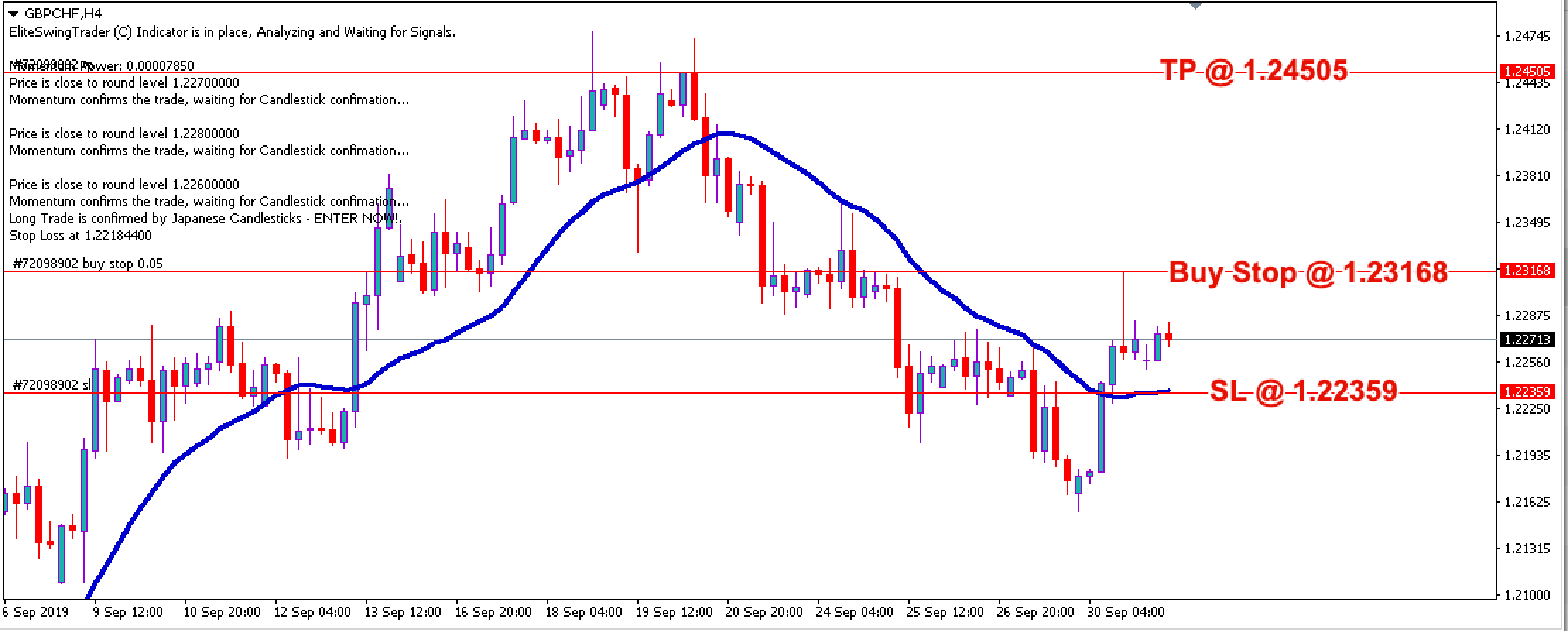 Free Forex Trade Signals GBPCHF – 1st Oct 2019