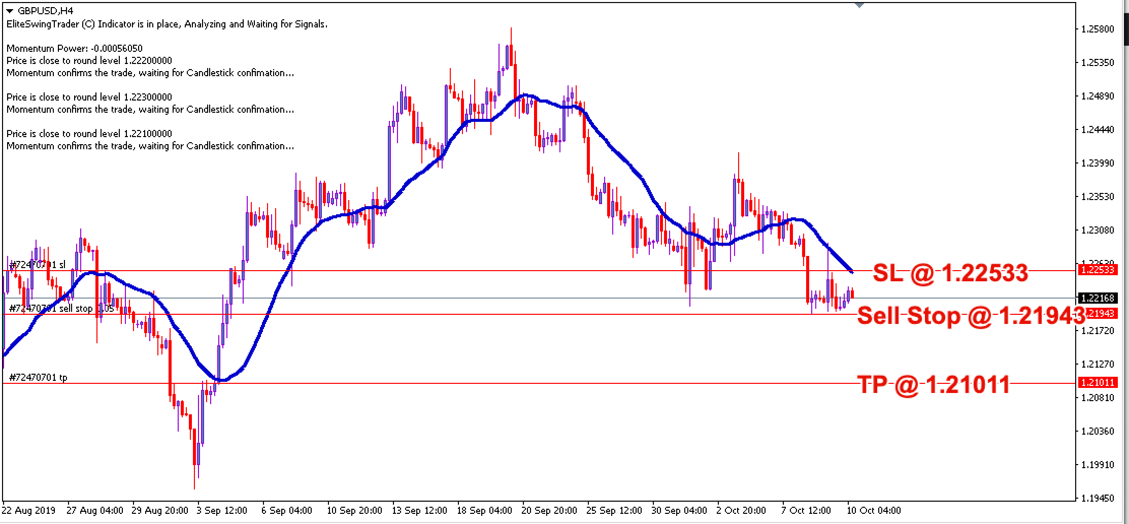 Free Forex Trade Signals GBPUSD – 10th Oct 2019