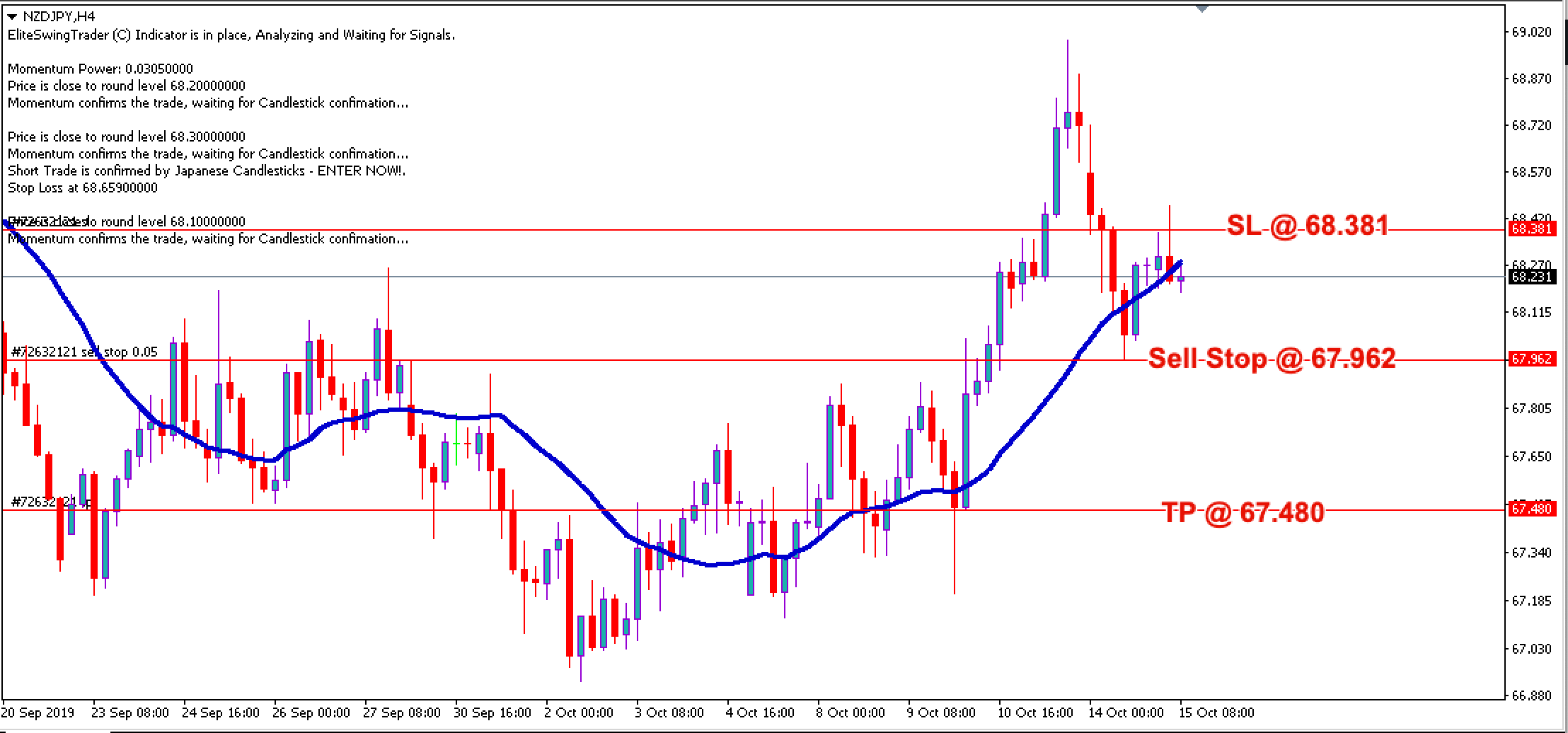Free Forex Trade Signals NZDJPY – 15th Oct 2019