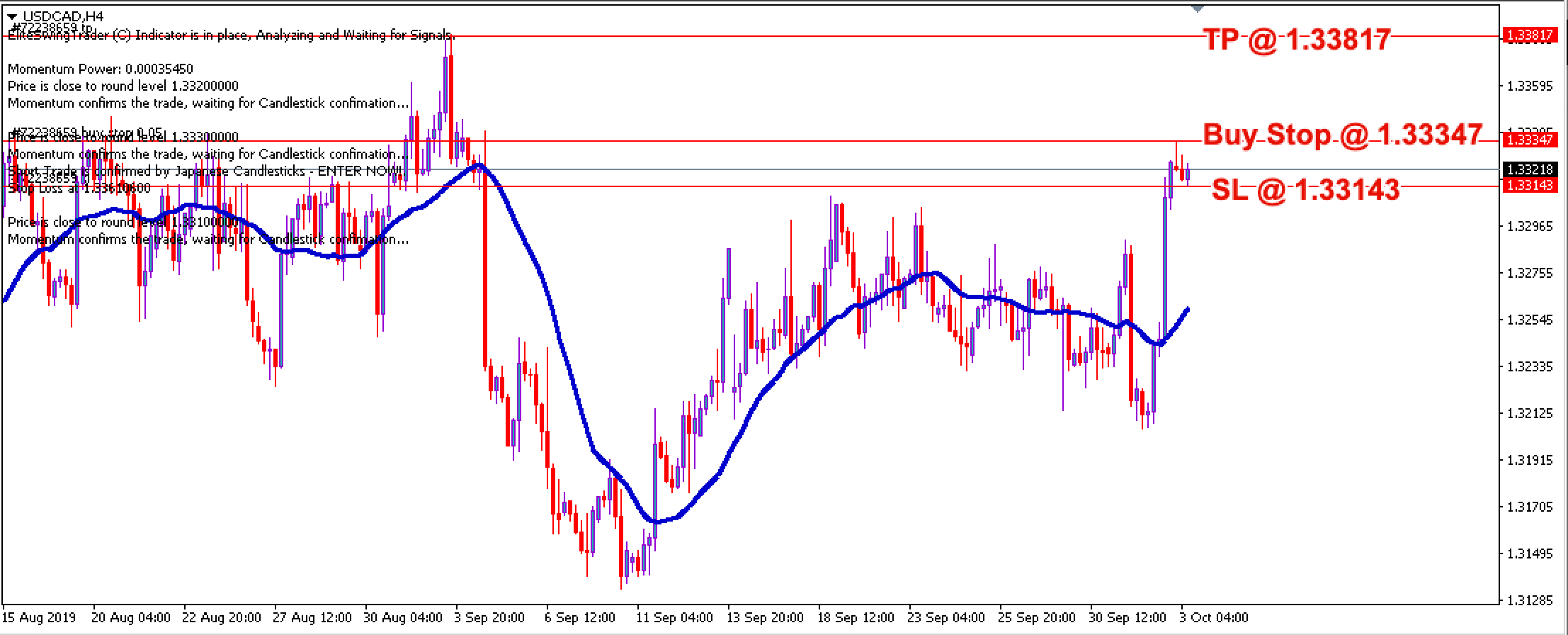 Free Forex Trade Signals USDCAD – 3rd Oct 2019
