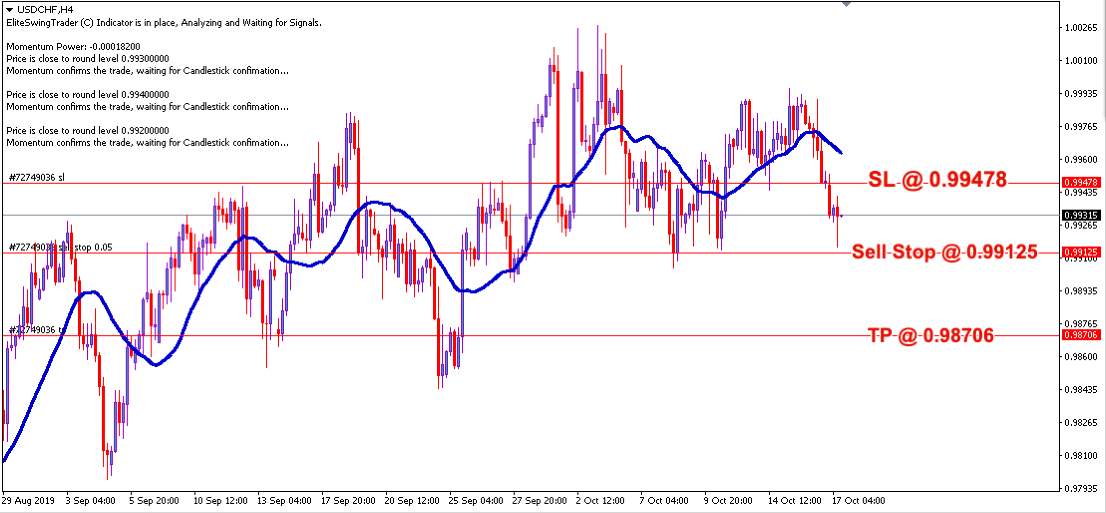 Free Forex Trade Signals USDCHF – 17th Oct 2019