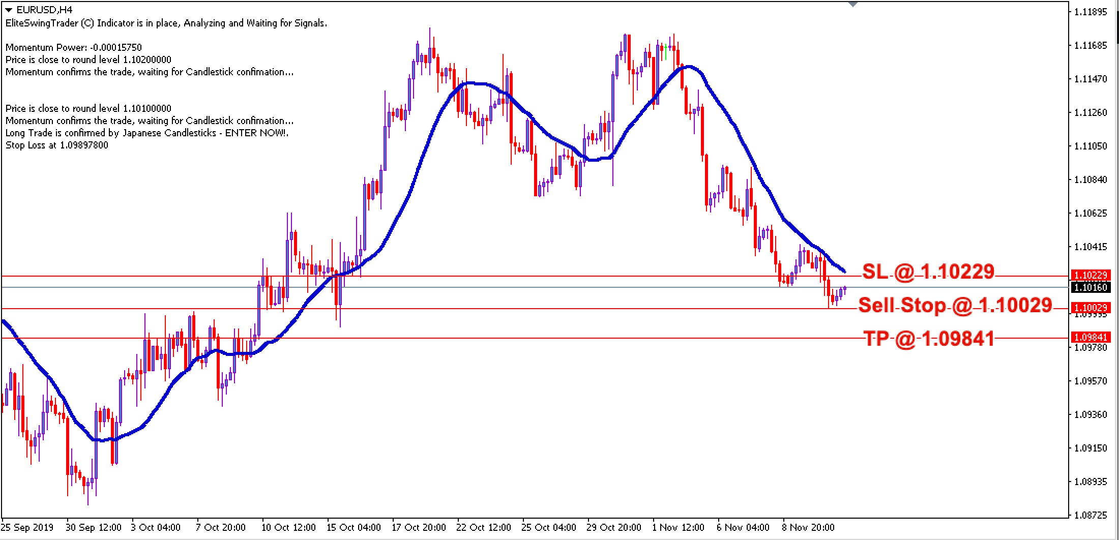 Free Forex Trade Signals EURUSD – 13th Nov 2019