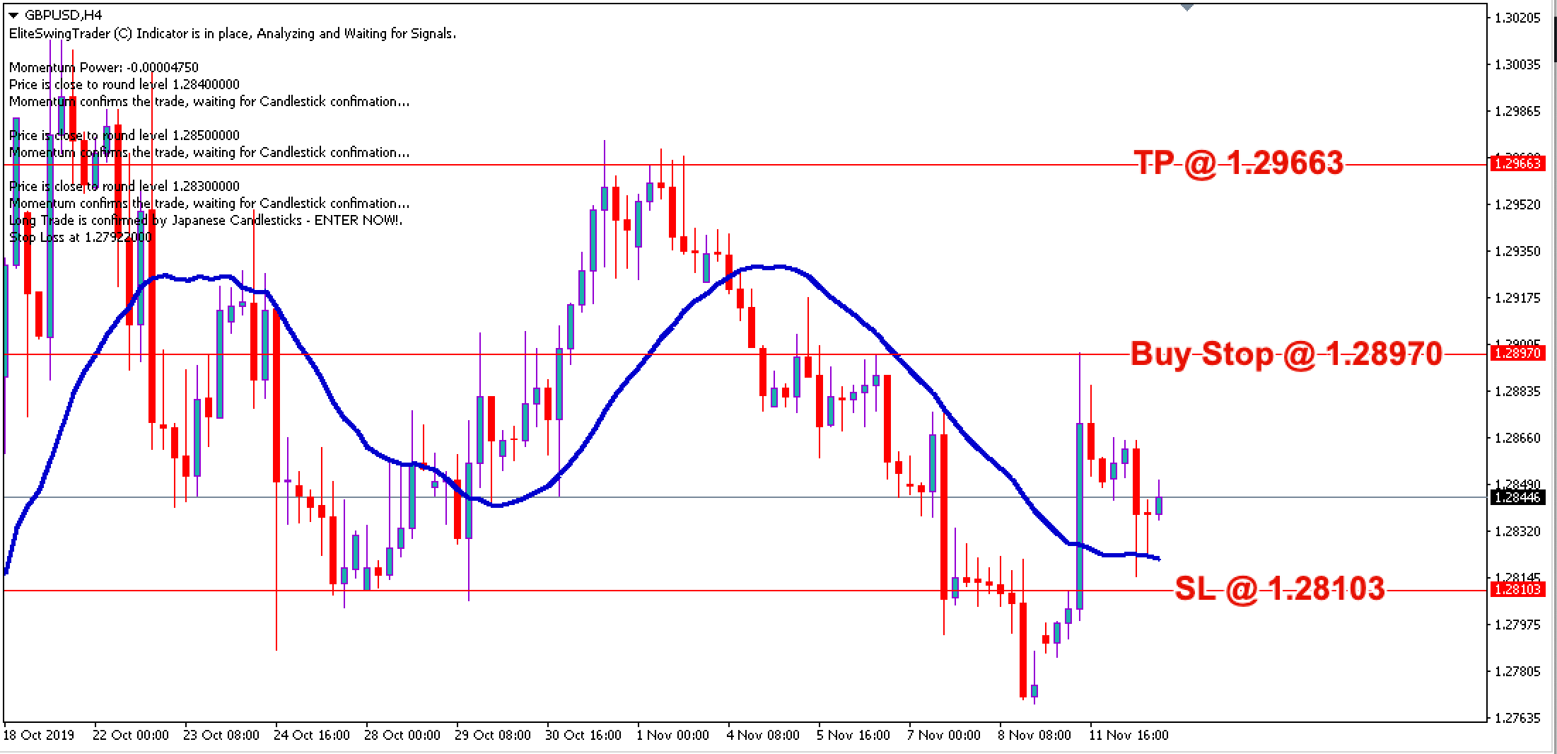 Free Forex Trade Signals GBPUSD – 12th Nov 2019