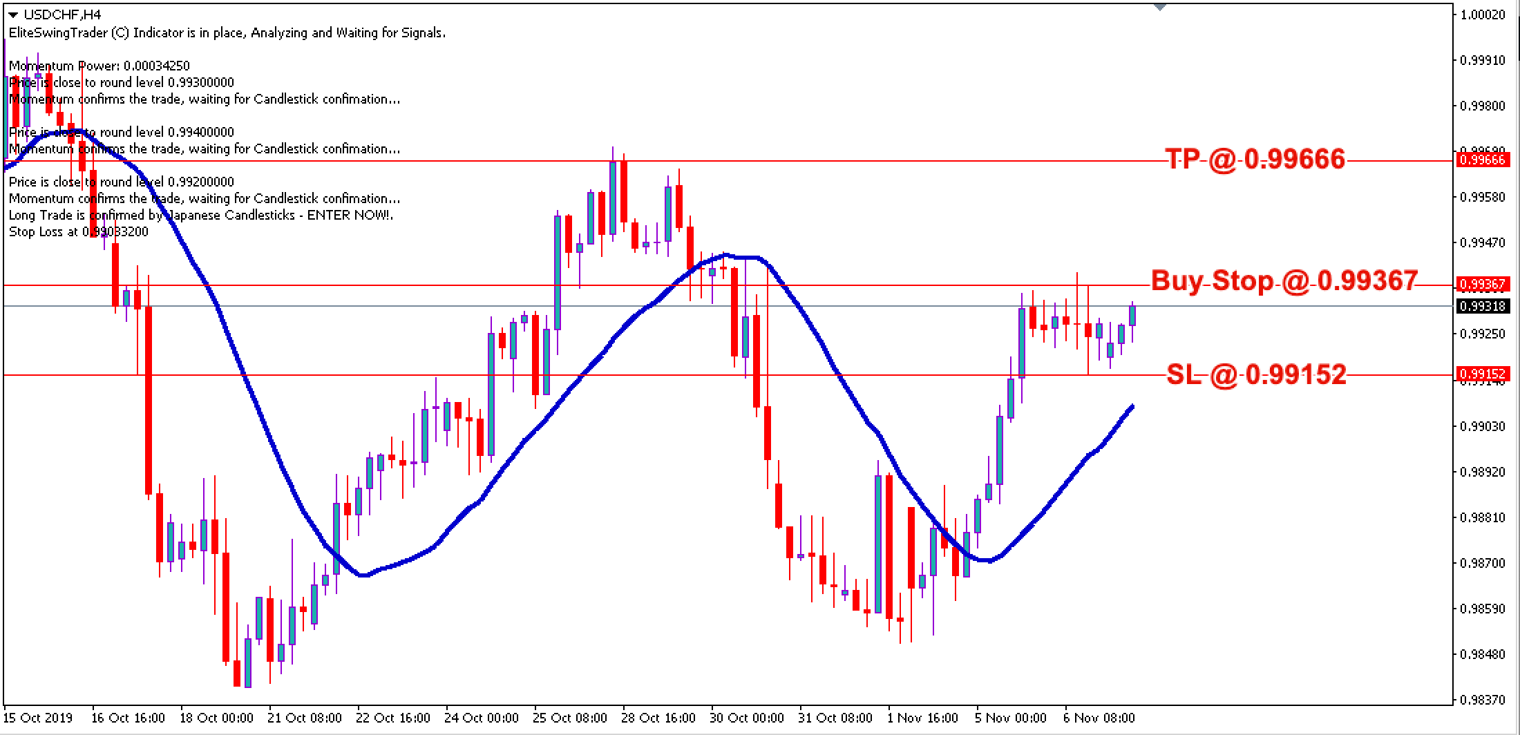 Free Forex Trade Signals USDCHF – 7th Nov 2019