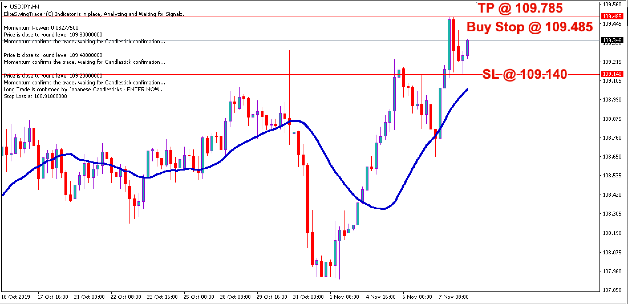 Free Forex Trade Signals USDJPY – 8th Nov 2019