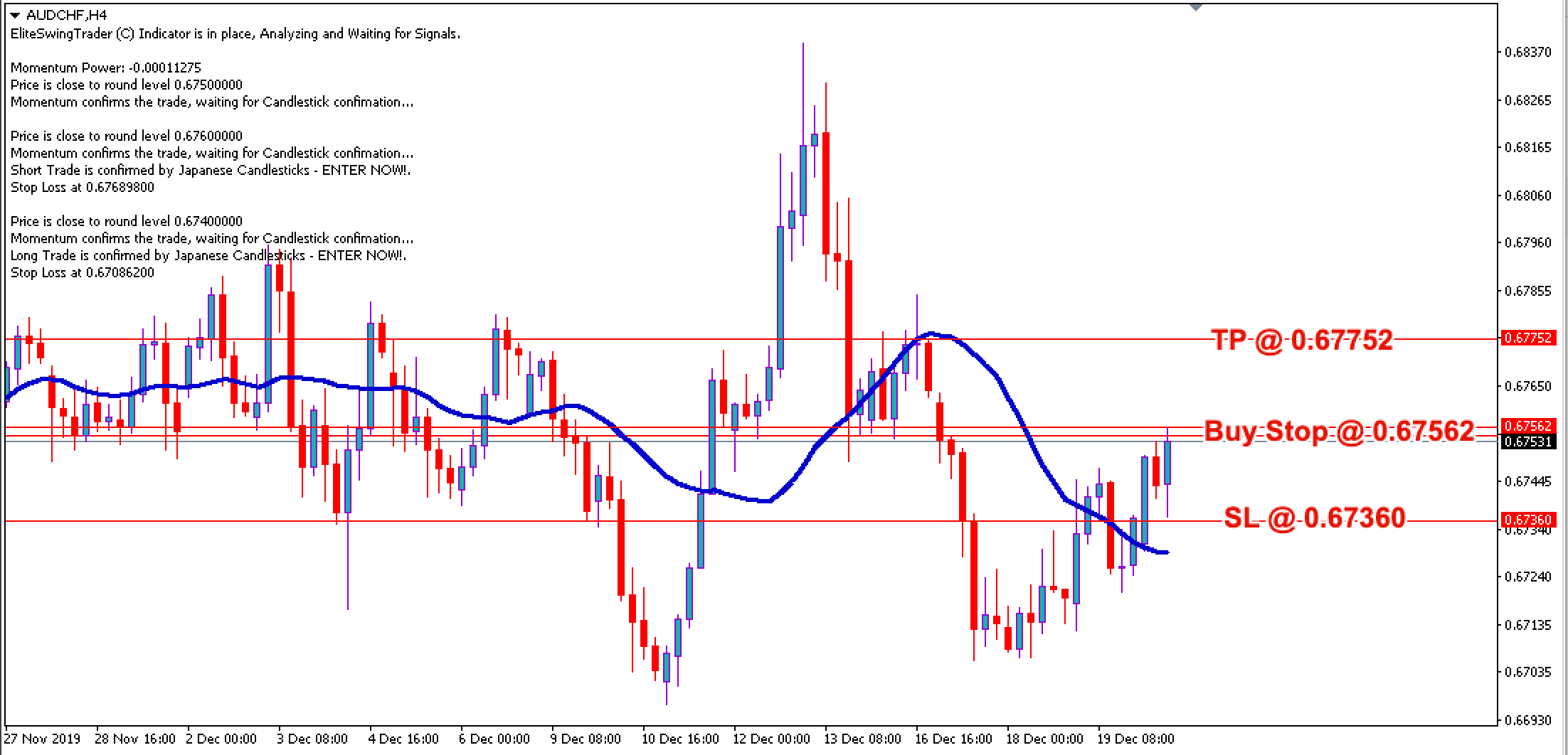 AUD/CHF Daily Price Forecast – 20th Dec 2019
