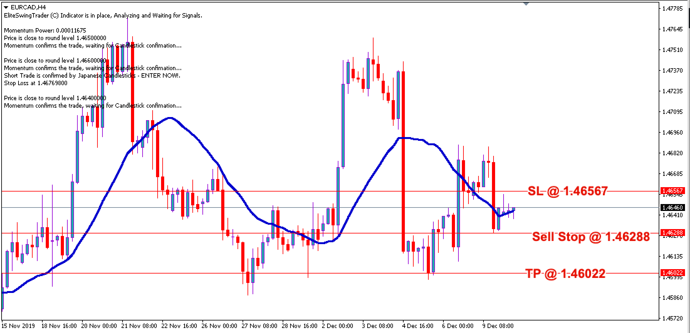 EURCAD Daily Price Forecast – 10th Dec 2019