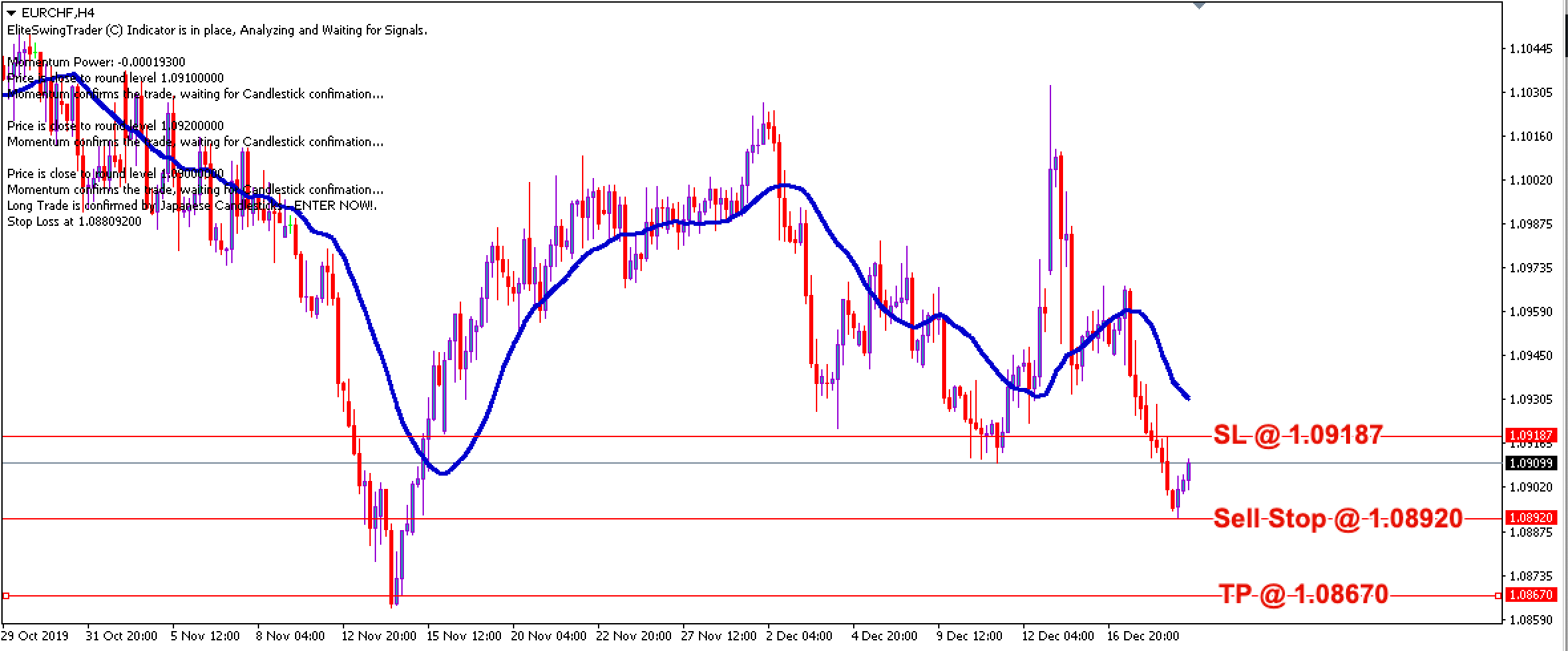 EUR/CHF Daily Price Forecast – 19th Dec 2019
