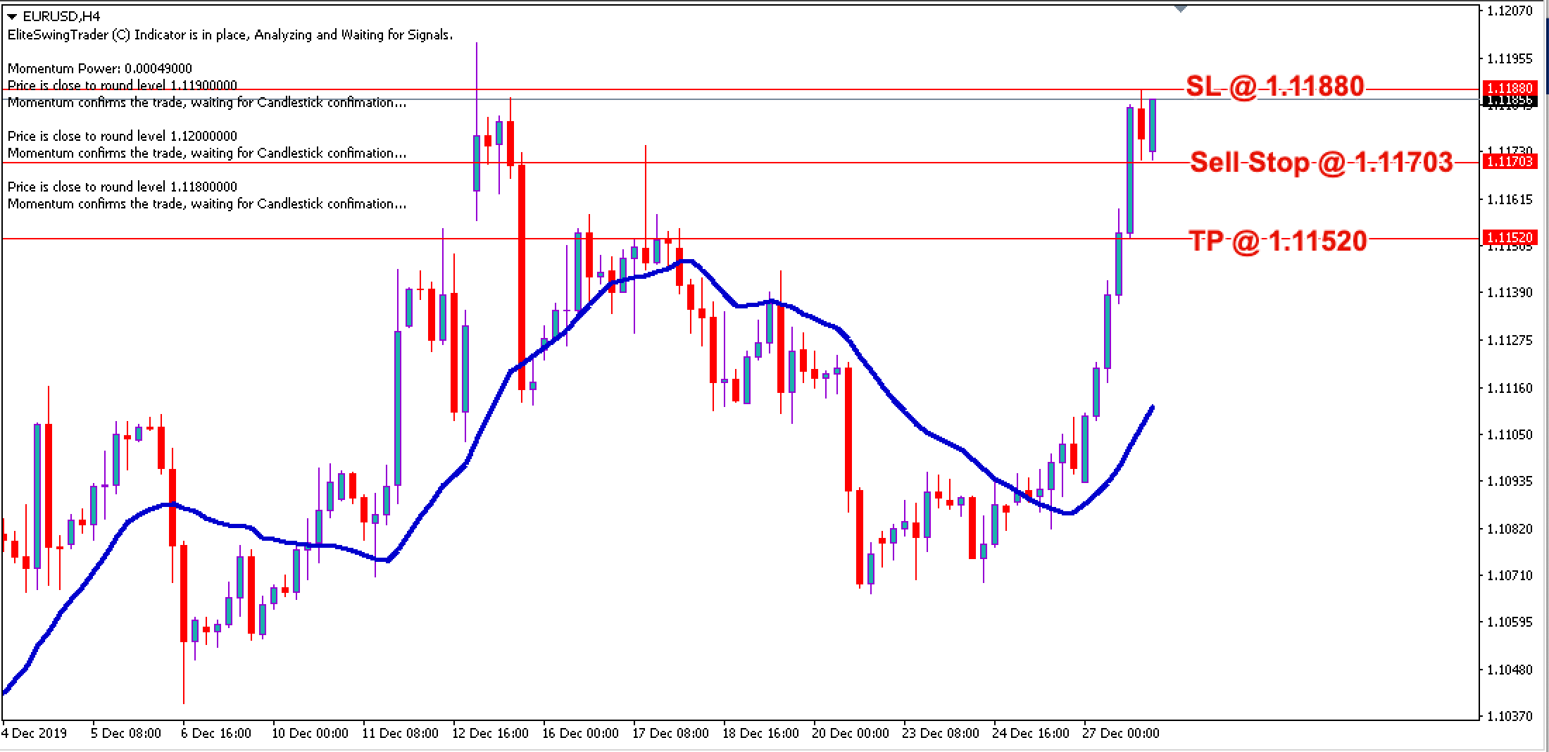 EUR/USD Daily Price Forecast – 30th Dec 2019