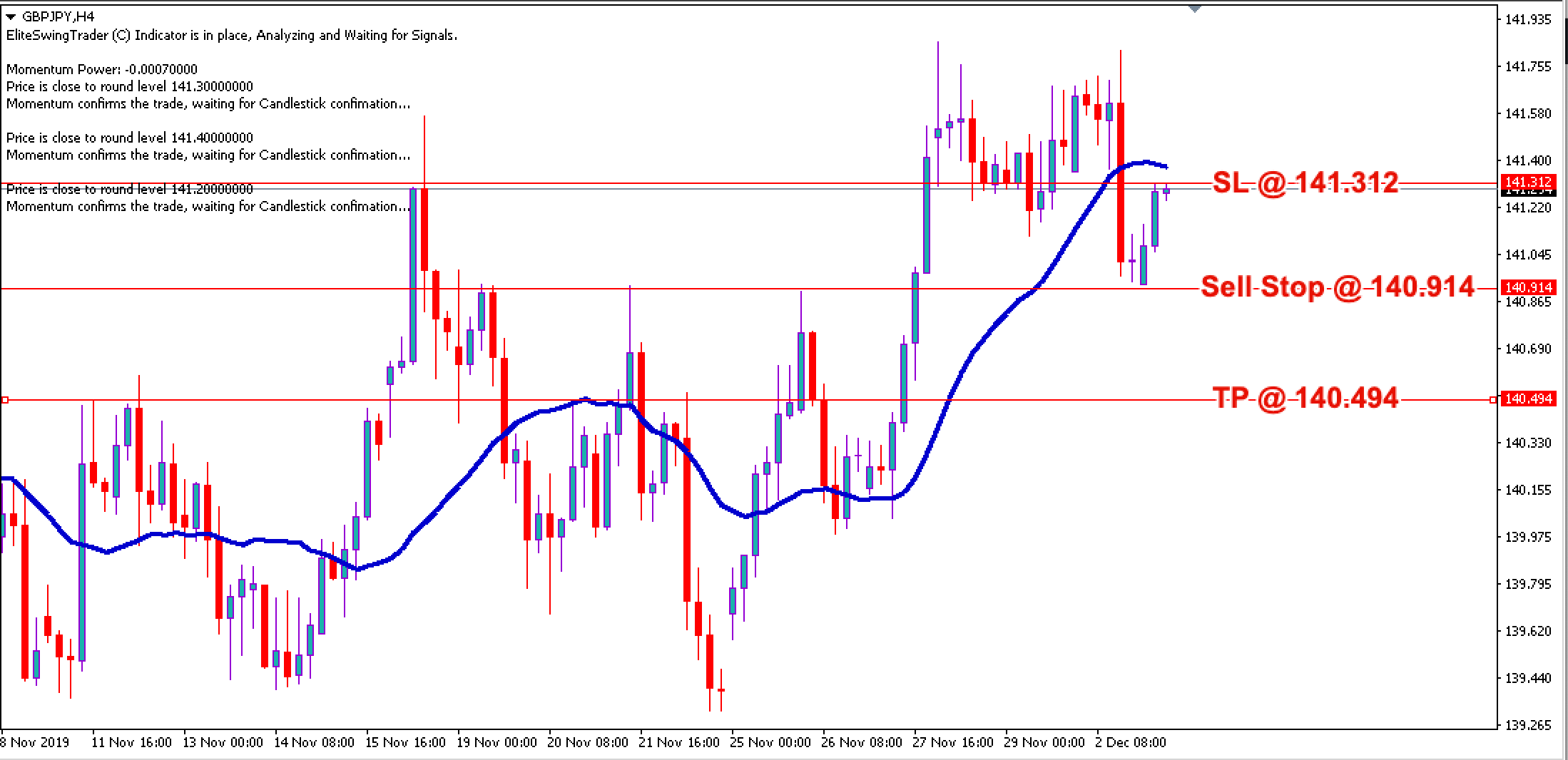 Free Forex Trade Signals GBPJPY – 3rd Dec 2019