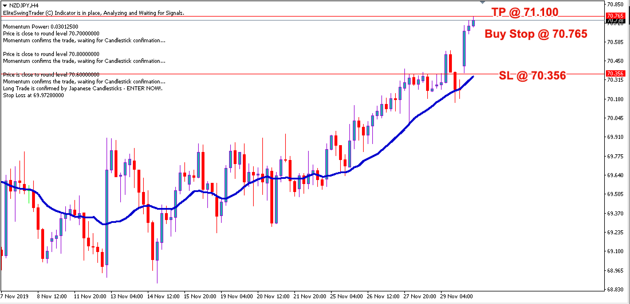 Free Forex Trade Signals NZDJPY – 2nd Dec 2019