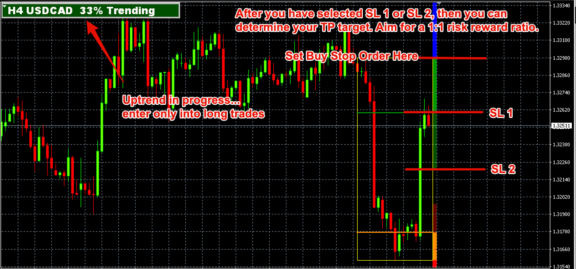MT4 Breakout Box Forex Indicator Long Trade Example