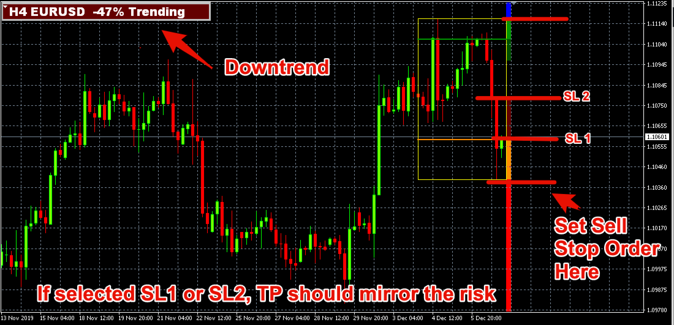 MT4 Breakout Box Forex Indicator Short Trade Example