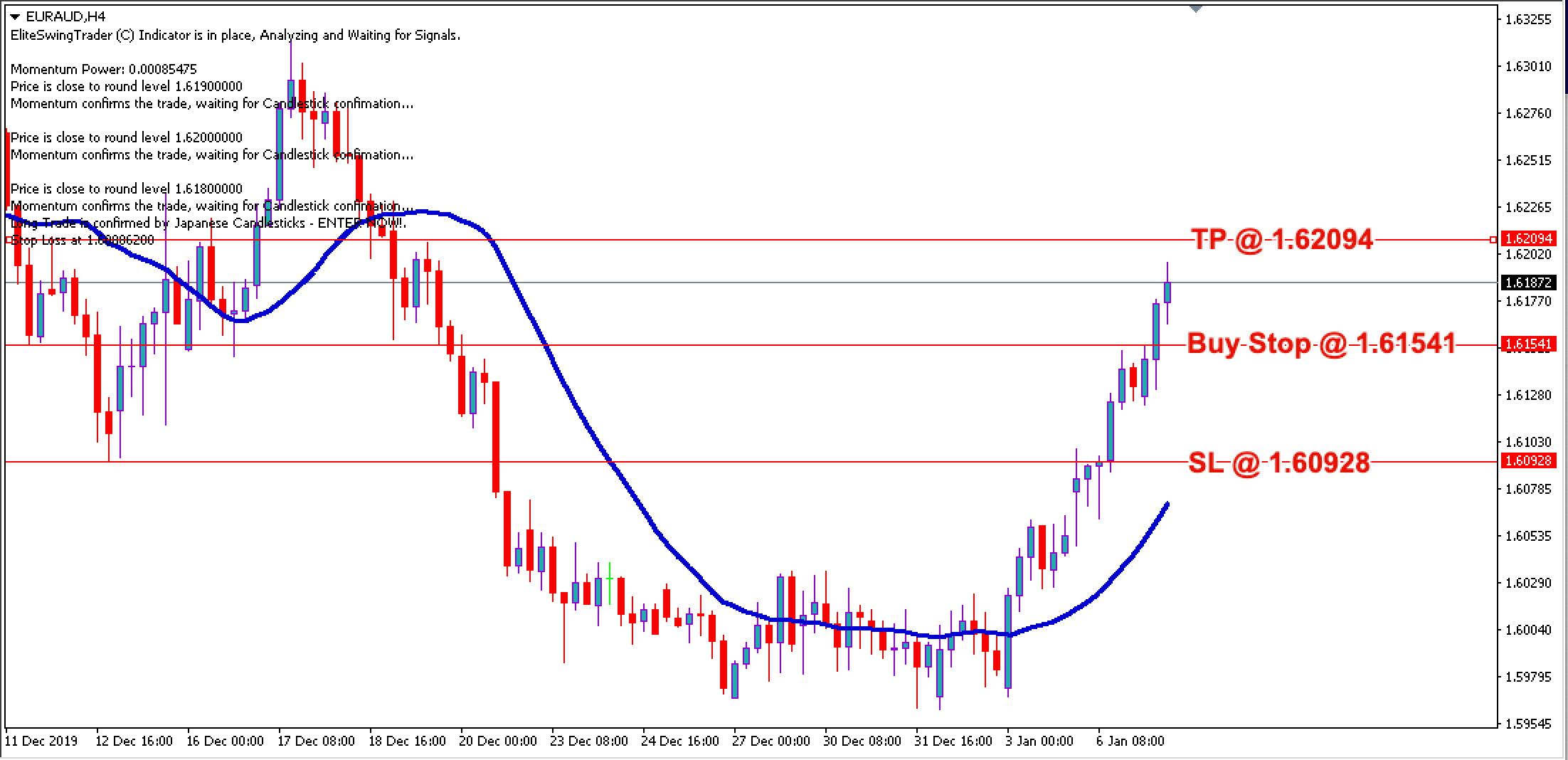 EUR/AUD Daily Price Forecast – 7th Jan 2020