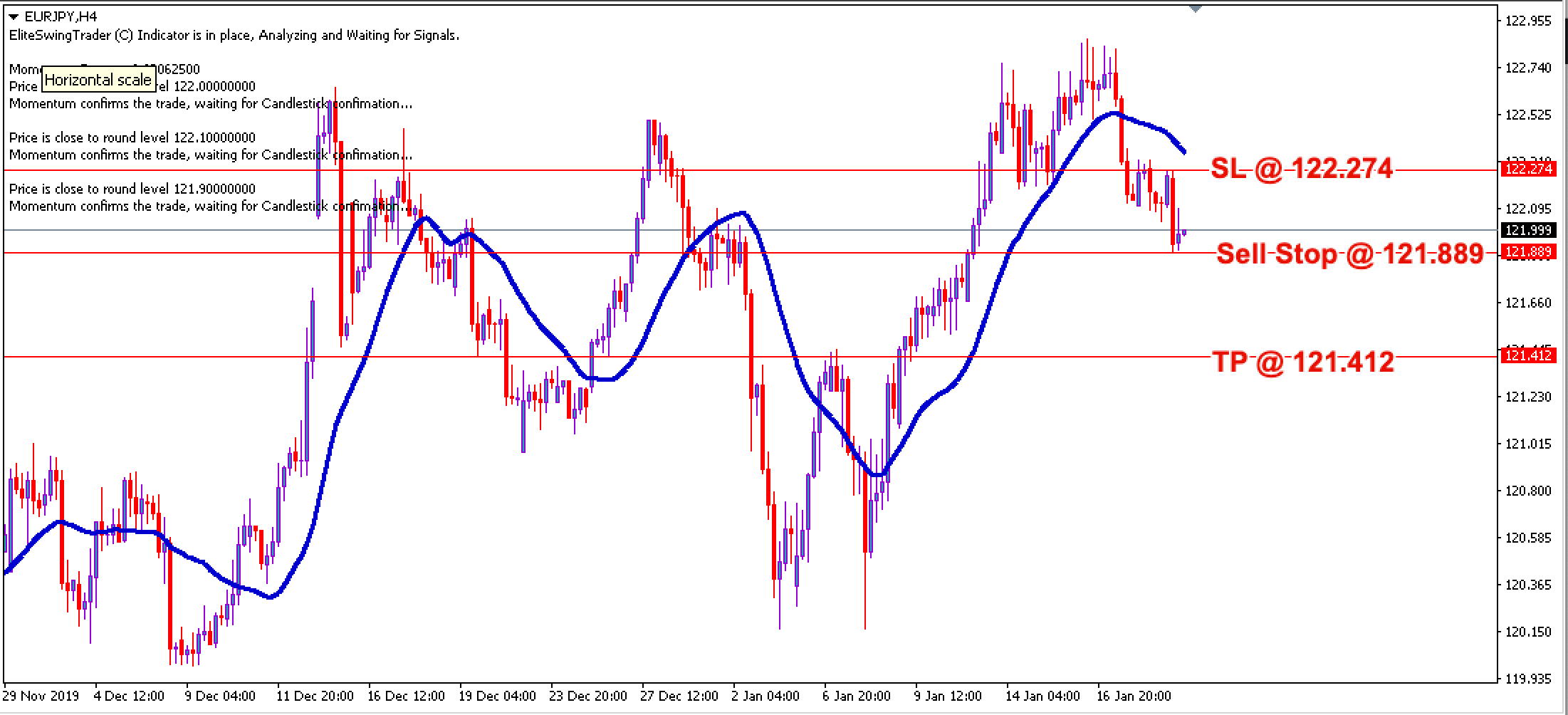 EUR/JPY Daily Price Forecast – 21st Jan 2020