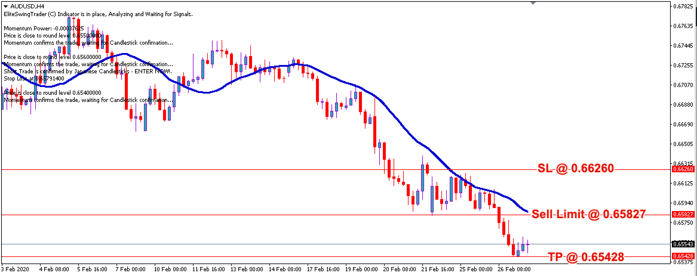 AUD/USD Daily Price Forecast – 27th Feb 2020