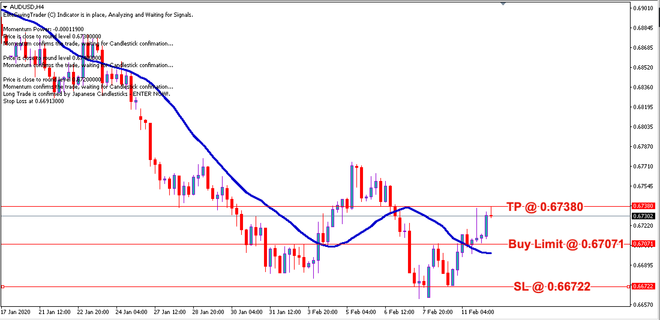 AUD/USD Daily Price Forecast – 12th Feb 2020