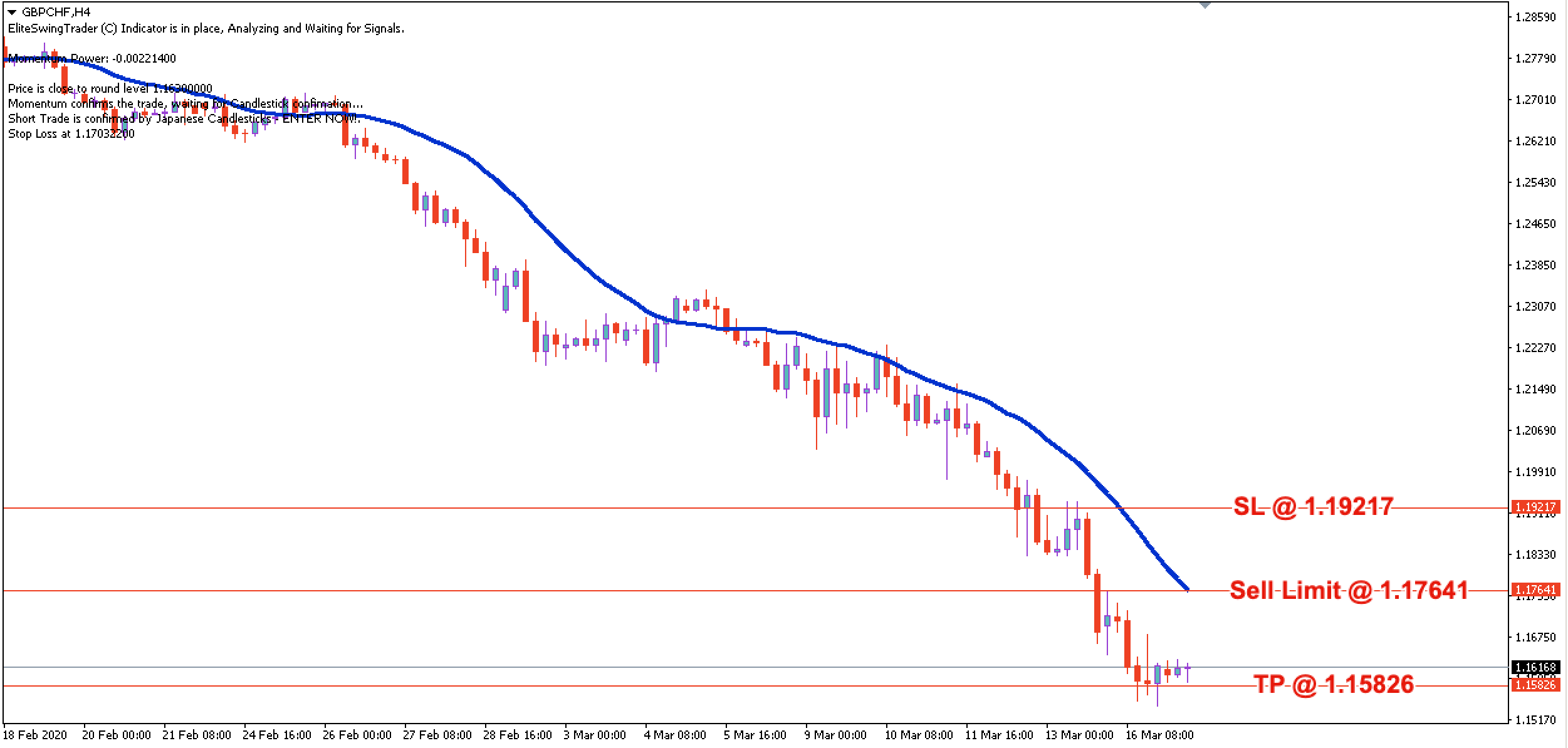 GBP/CHF Daily Price Forecast – 17th March 2020