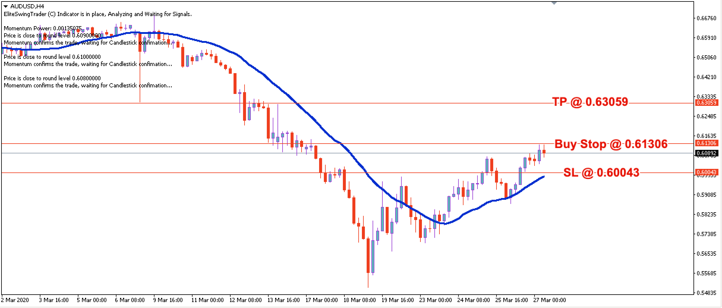 AUD/USD Daily Price Forecast – 27th March 2020