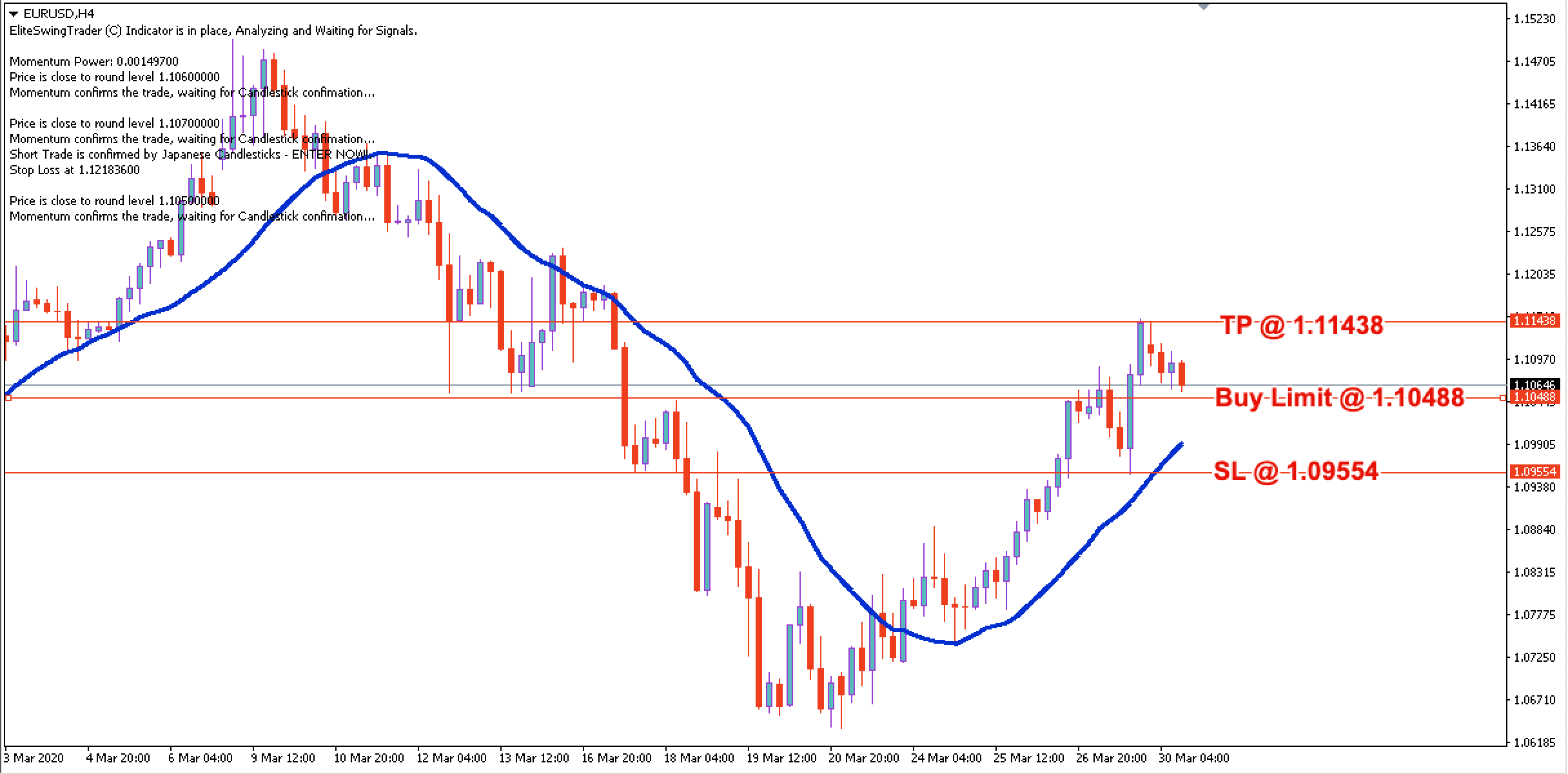EUR/USD Daily Price Forecast – 30th March 2020
