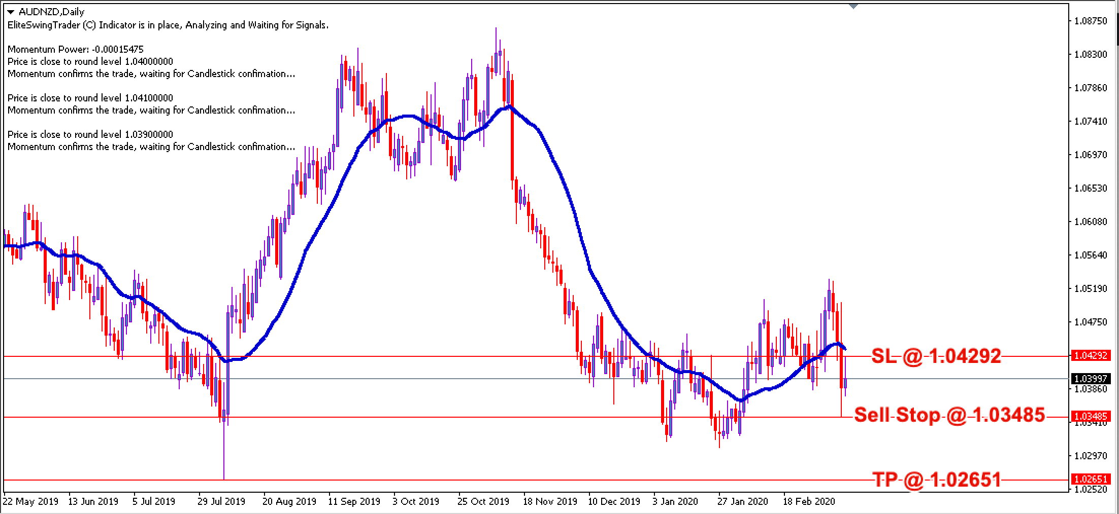 AUD/NZD Daily Price Forecast – 10th March 2020
