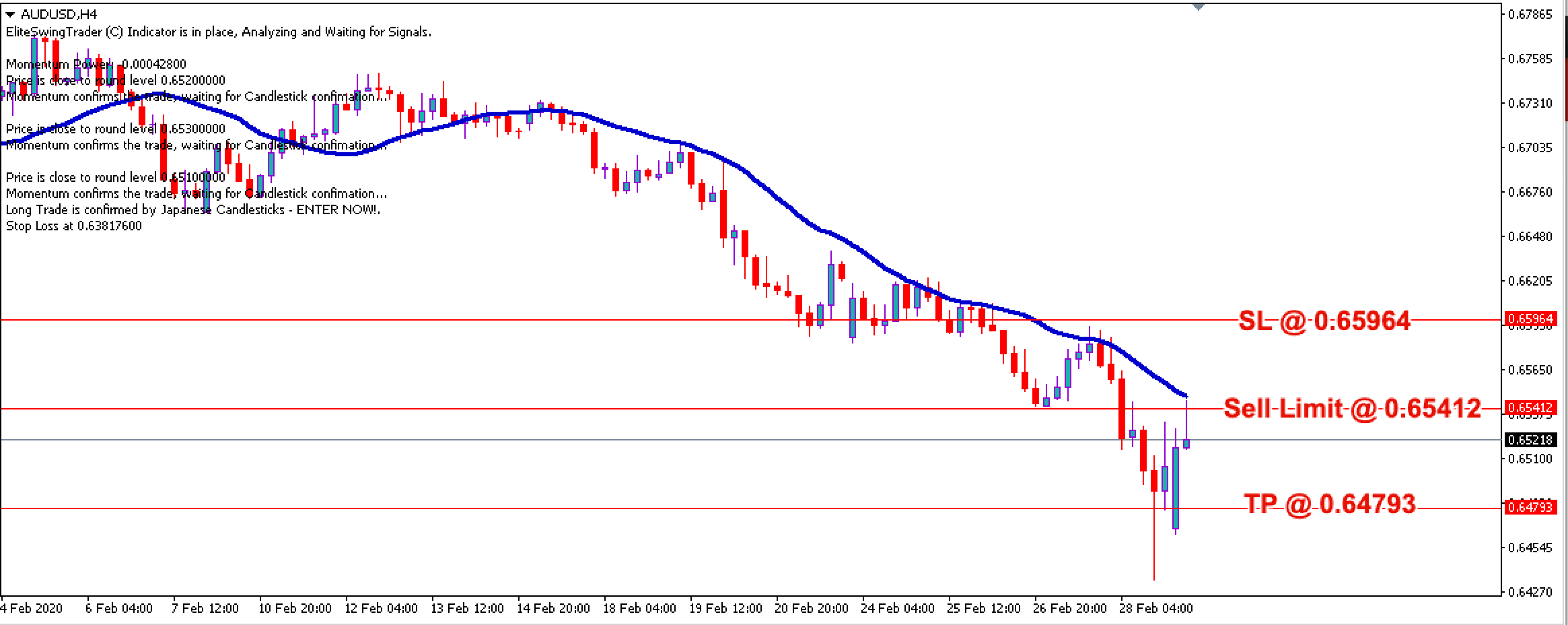 AUD/USD Daily Price Forecast – 2nd March 2020