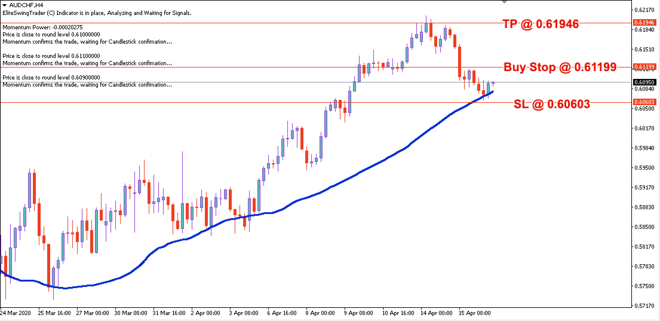 AUD/CHF Forex Trendy Scanner Signal – 16th April 2020