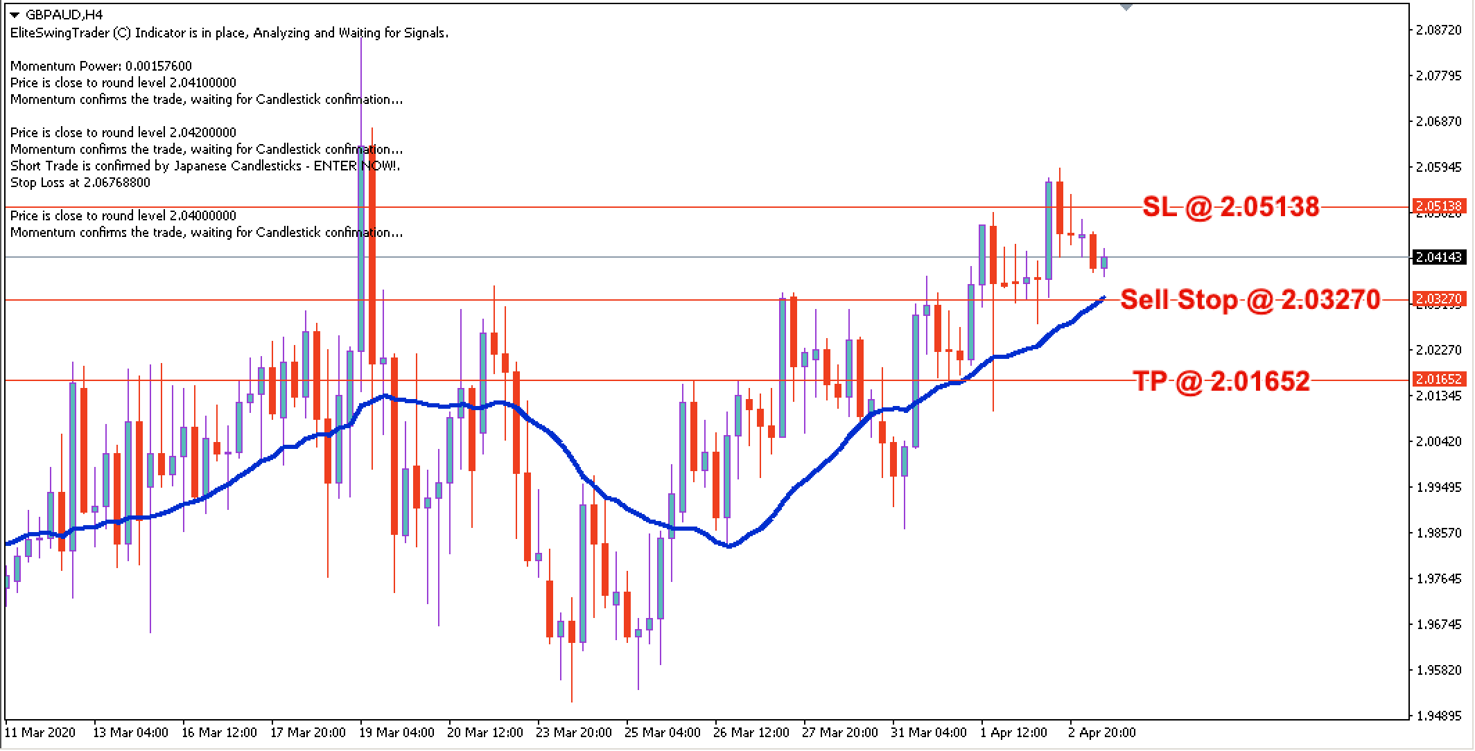 GBP/AUD Daily Price Forecast – 3rd April 2020