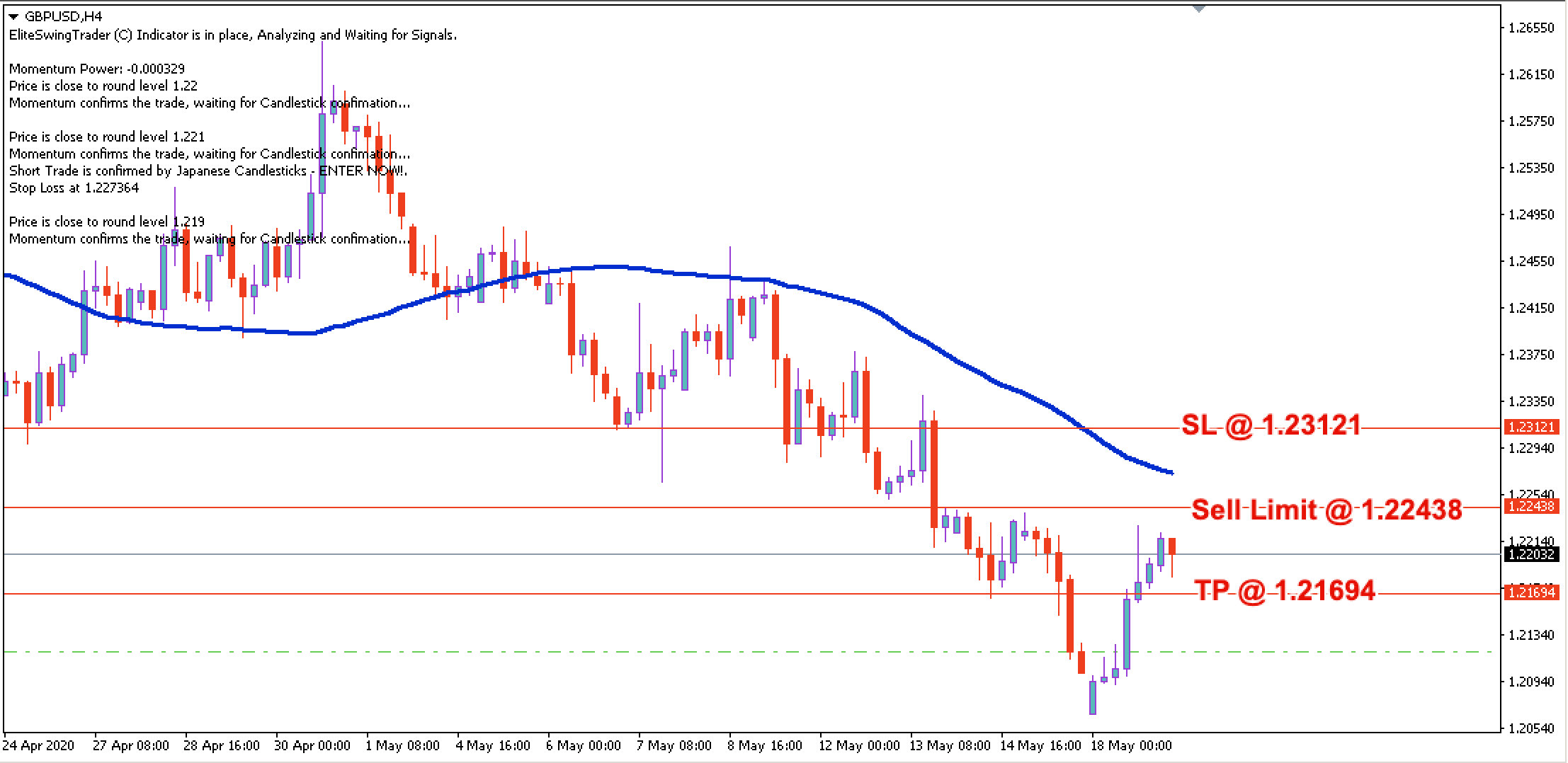 GBP/USD Free Trade Signal – 19th May 2020