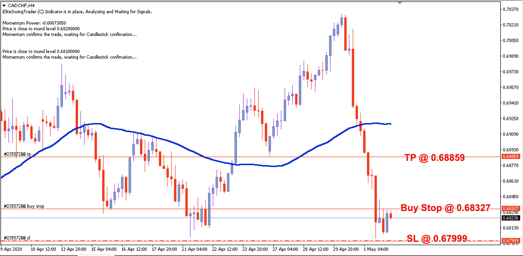 CAD/CHF Daily Price Forecast – 4th May 2020
