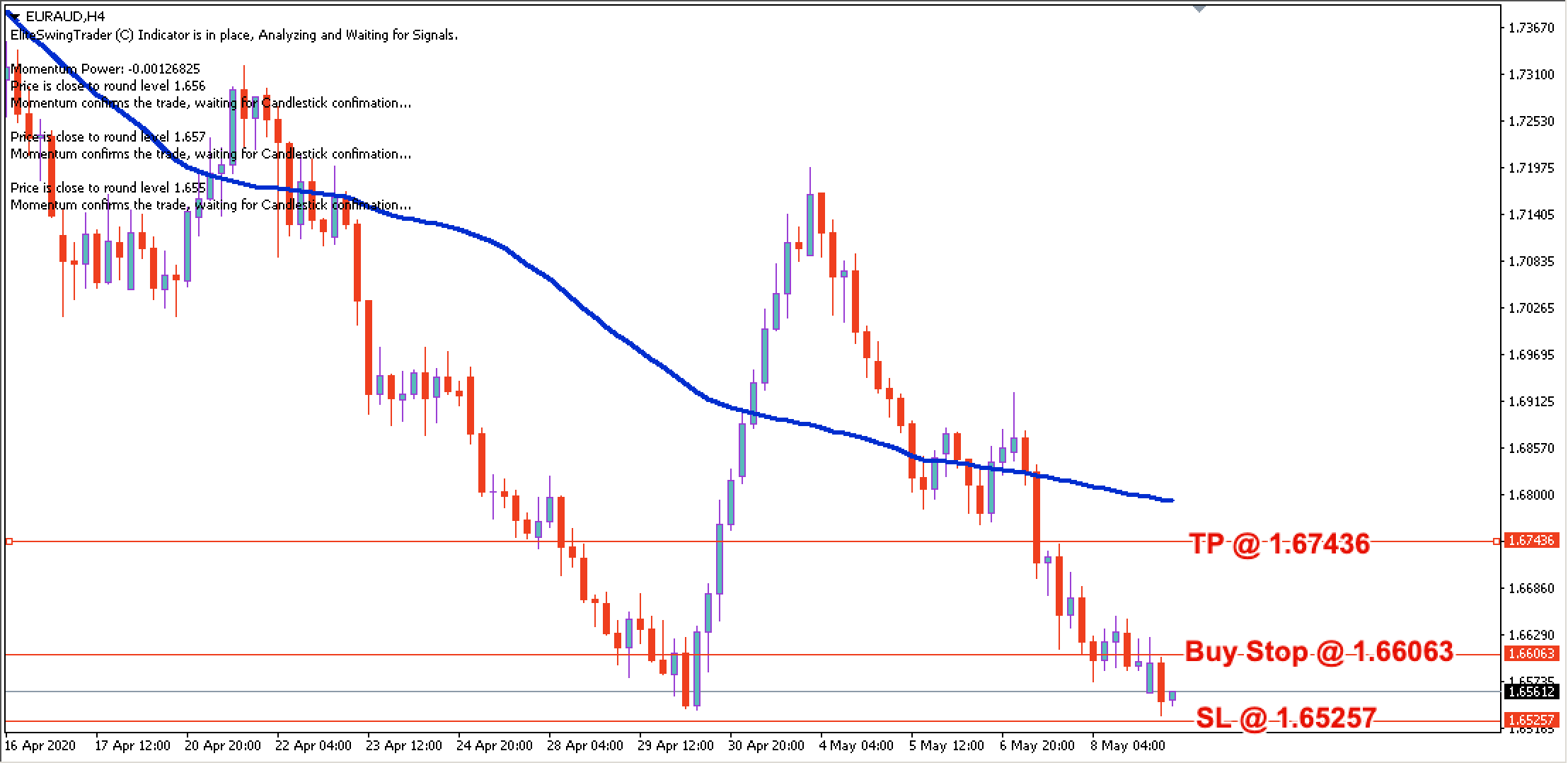 EUR/AUD Daily Price Forecast – 11th May 2020
