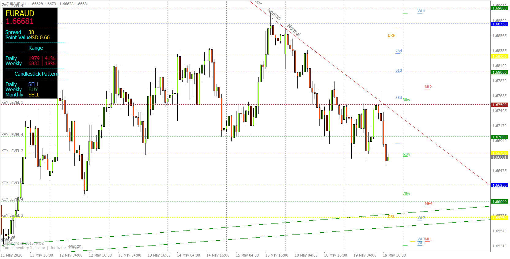 MDZ Price Action Indicator: When to Get into Short Position