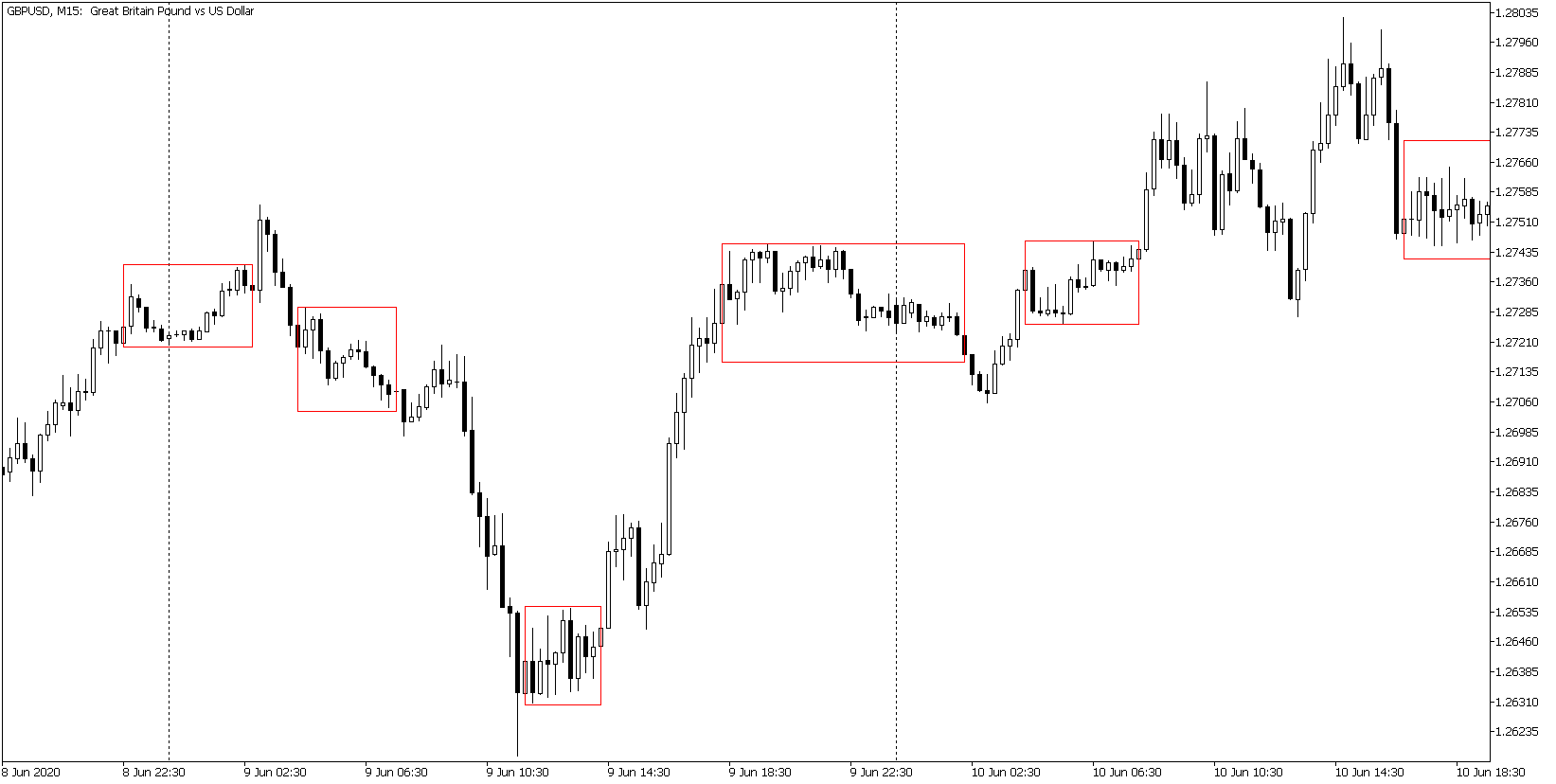 Breakout Box Indicator: When to go long