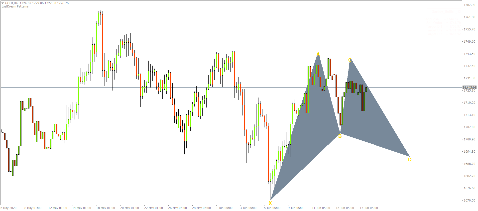 Harmonic Pattern Scanner Indicator: When Should You go Long?