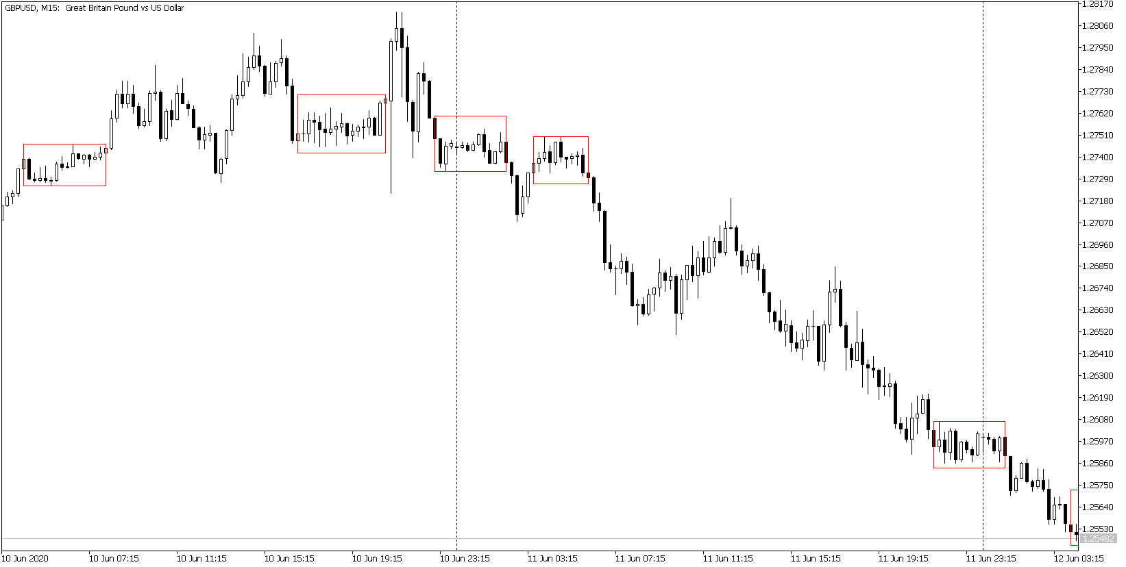 Breakout Box Indicator: When to short?
