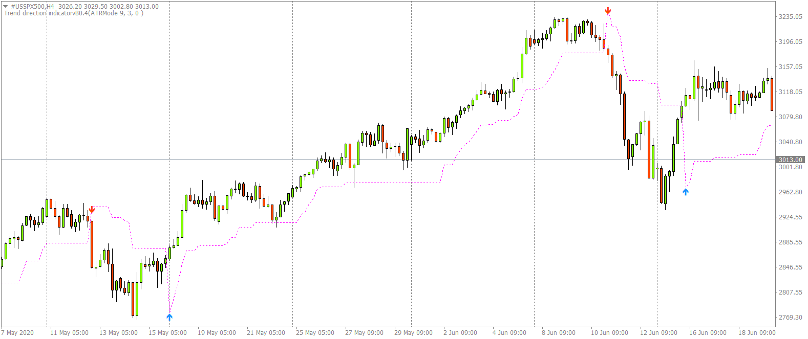 Trend Direction Indicator: When should you short?