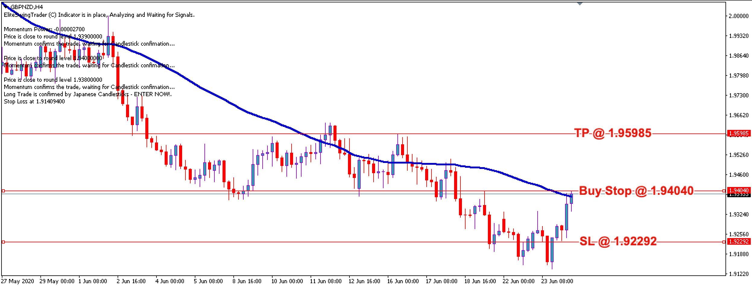 GBP/NZD Free Forex Trading Signals - 24th June 2020