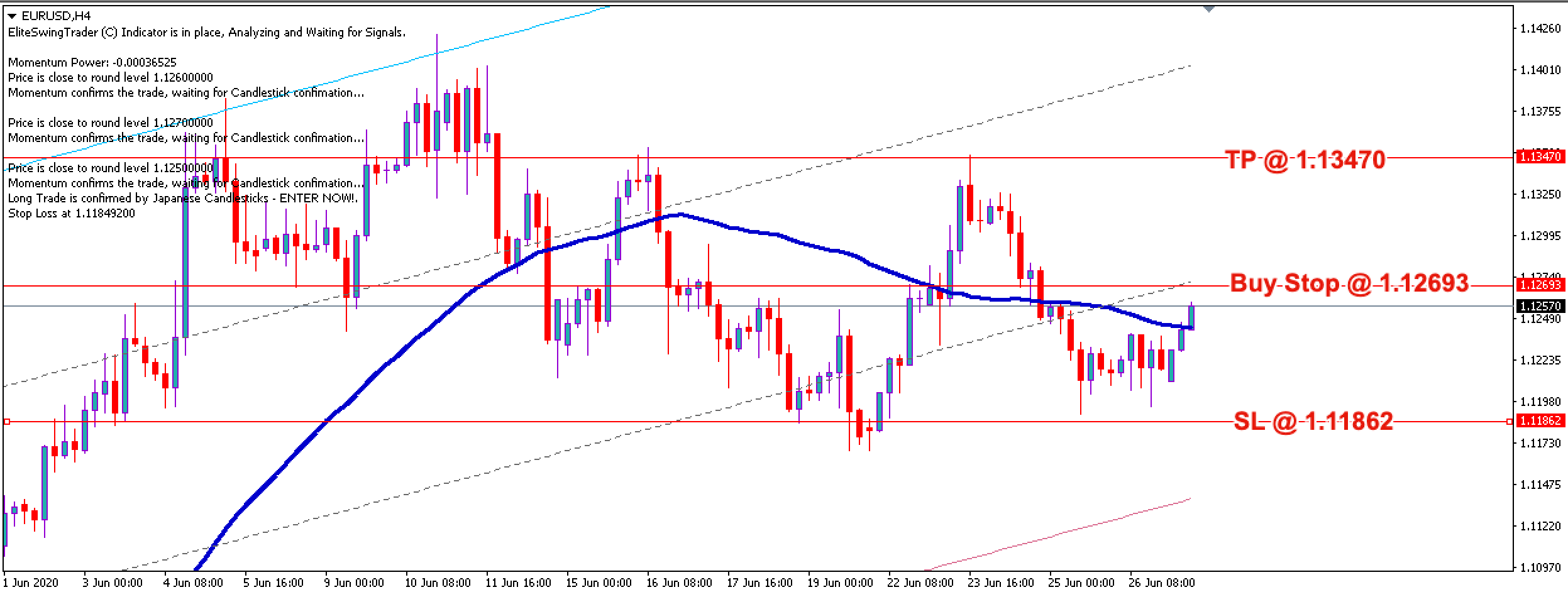 EUR/USD Free Forex Trading Signals - 29th June 2020