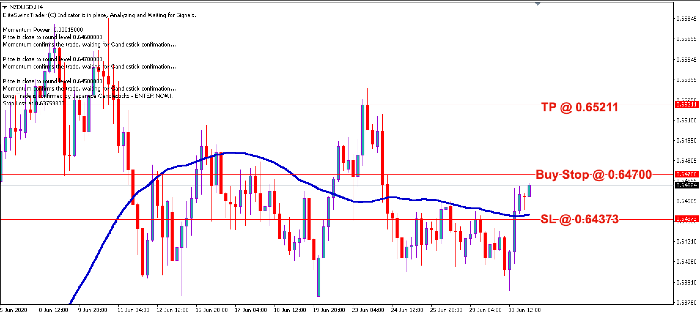 NZD/USD Free Forex Trading Signals - 1st July 2020
