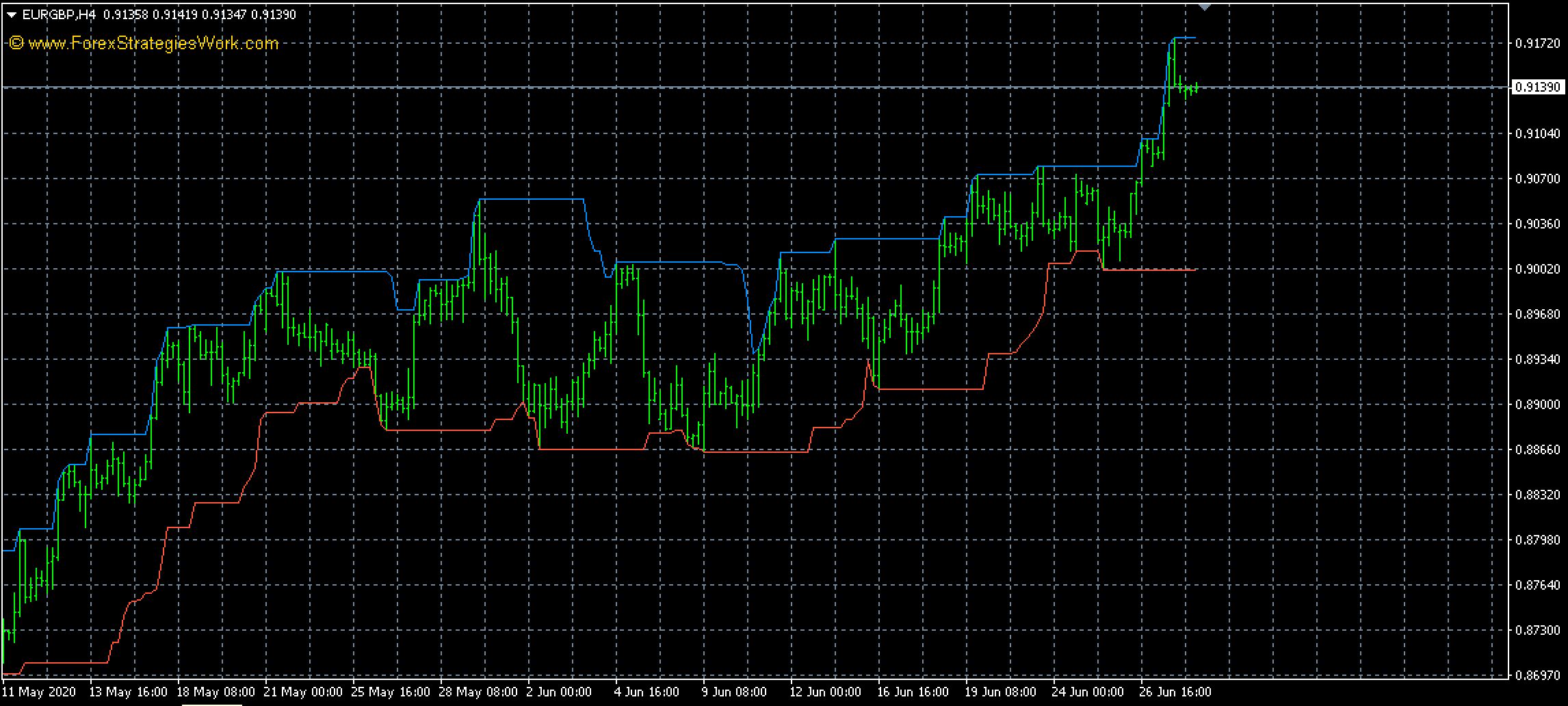 Donchian Channel Indicator: When to go Long?