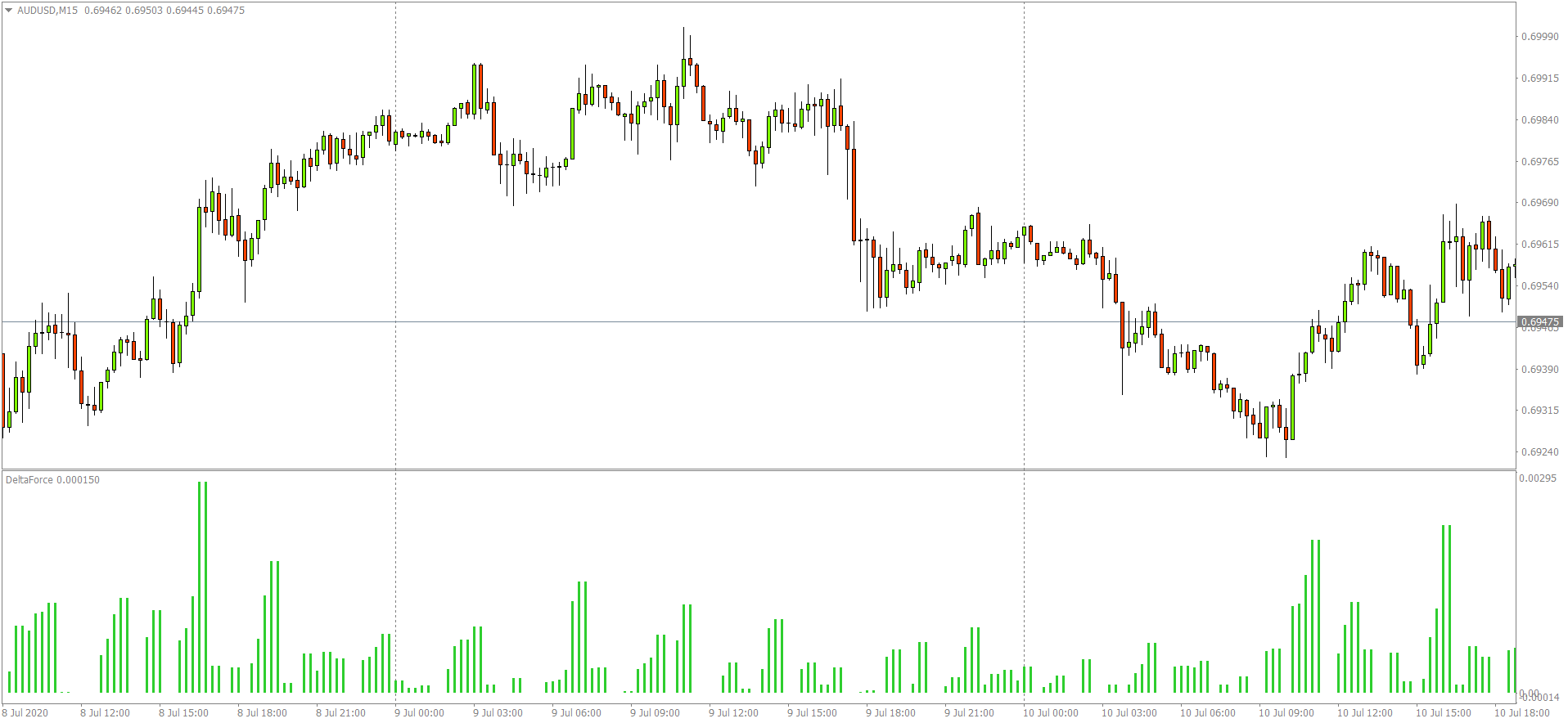 Delta Force Indicator: When to short?