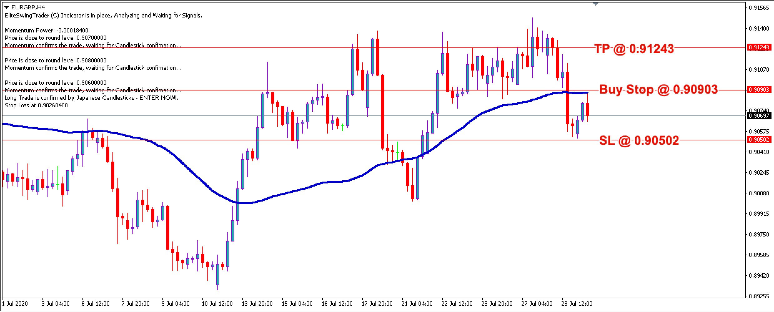 EUR/GBP Daily Price Forecast - 29th July 2020