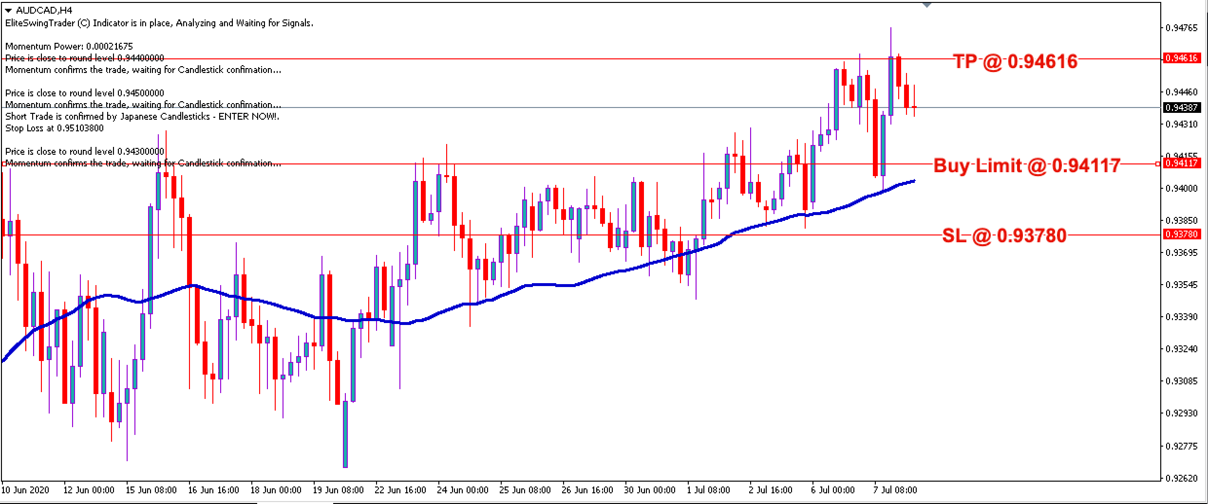 AUD/CAD Free Forex Trading Signals - 8th July 2020