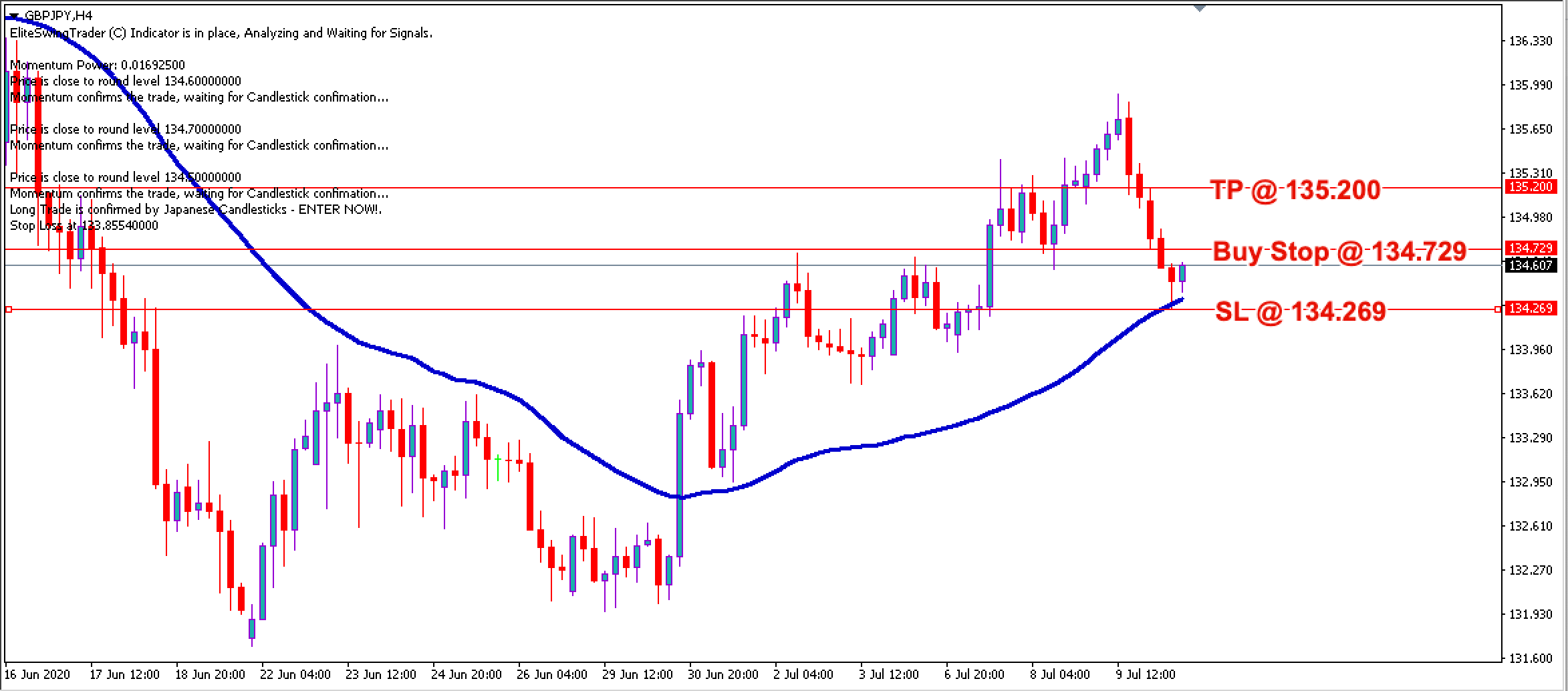 GBP/JPY Free Forex Trading Signals - 10th July 2020